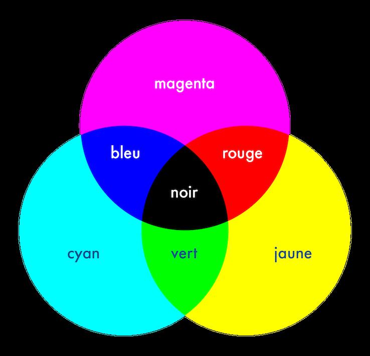 couleurs synthèse soustractive sciences première