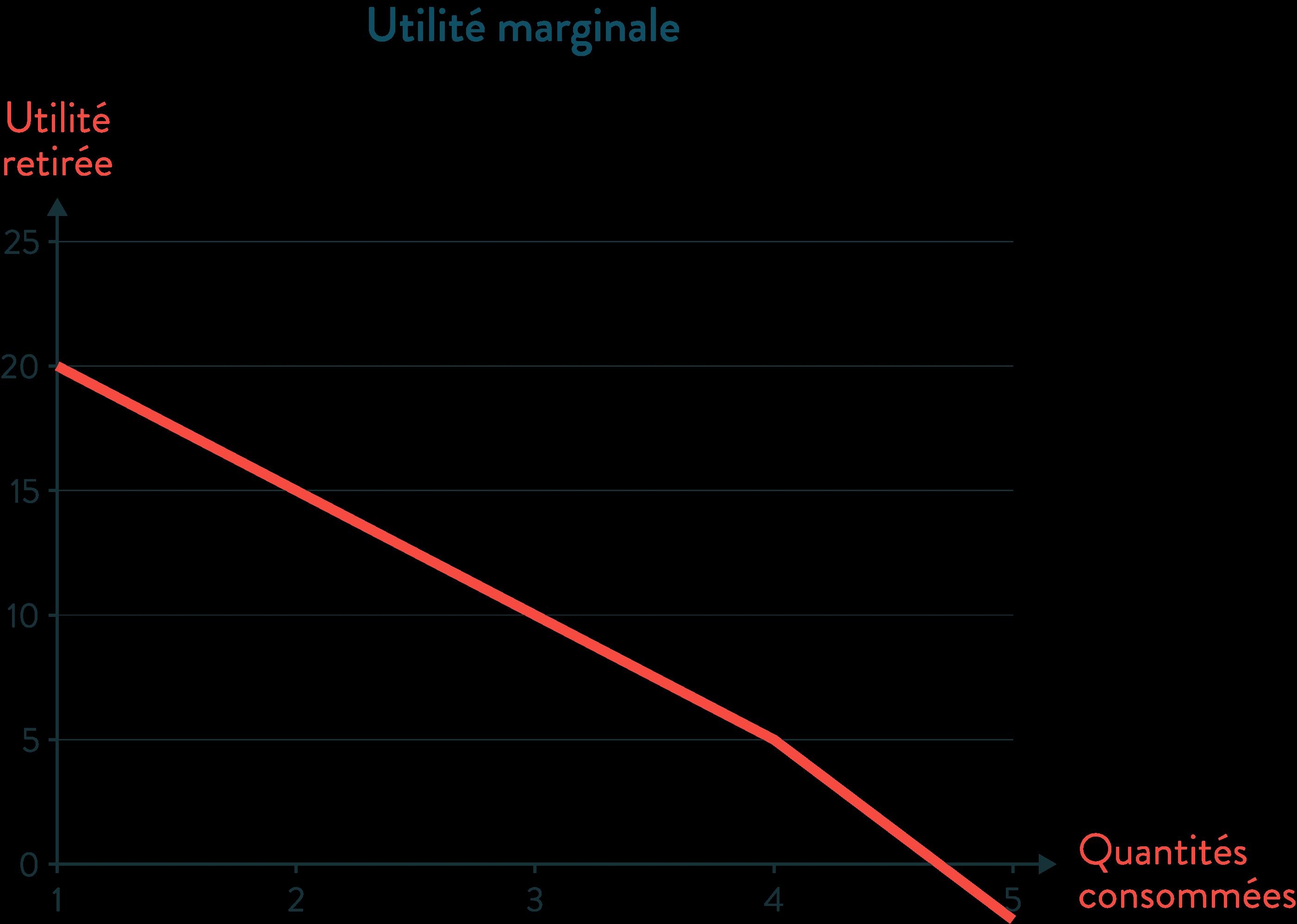 ses première utilité marginale graphique