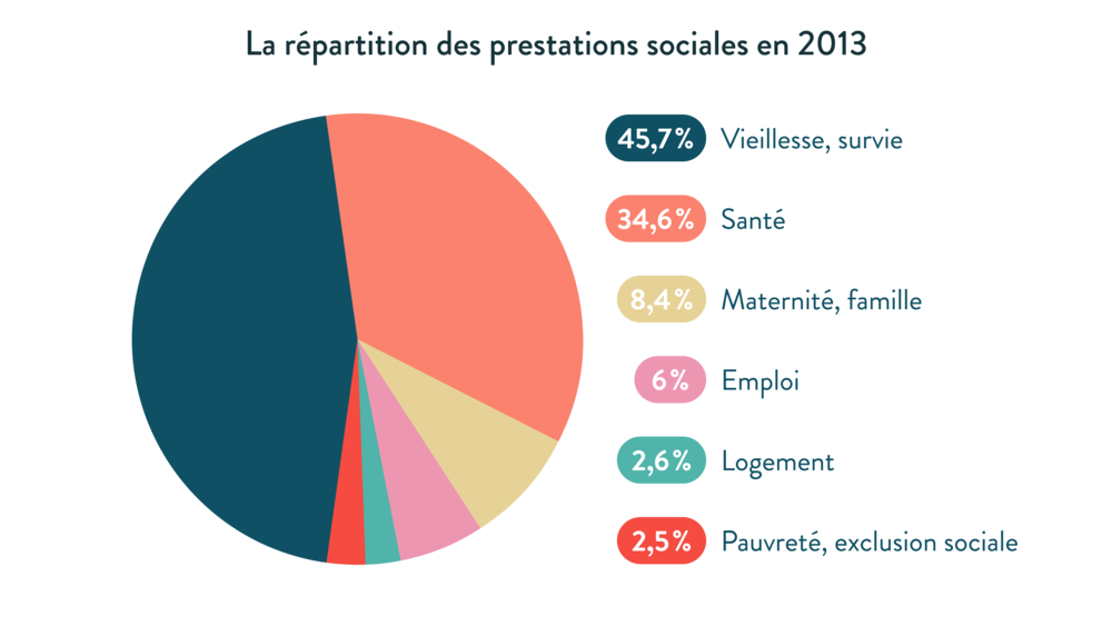 ses première répartition des prestations sociales en 2013 vieillesse survise santé maternité famille emploi logement pauvreté exclusion sociale