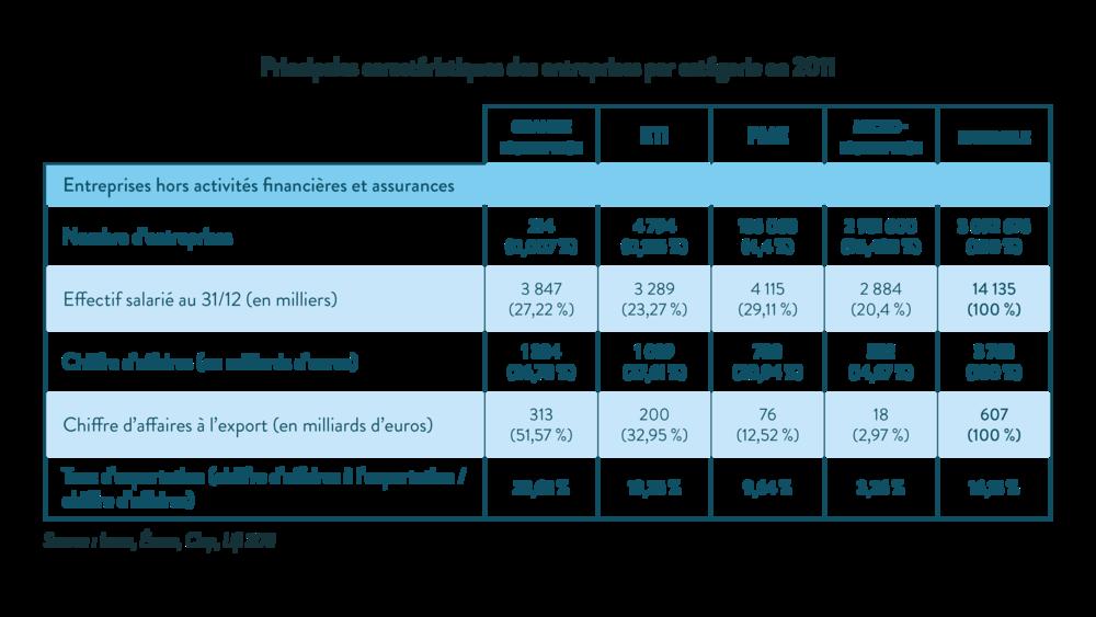 ses première principales caractéristiques des entreprises par catégorie en 2011 micro-entreprises petites et moyennes entreprises entreprises de taille intermédiaire grandes entreprises chiffre d'affaires total du bilan exportation salariés