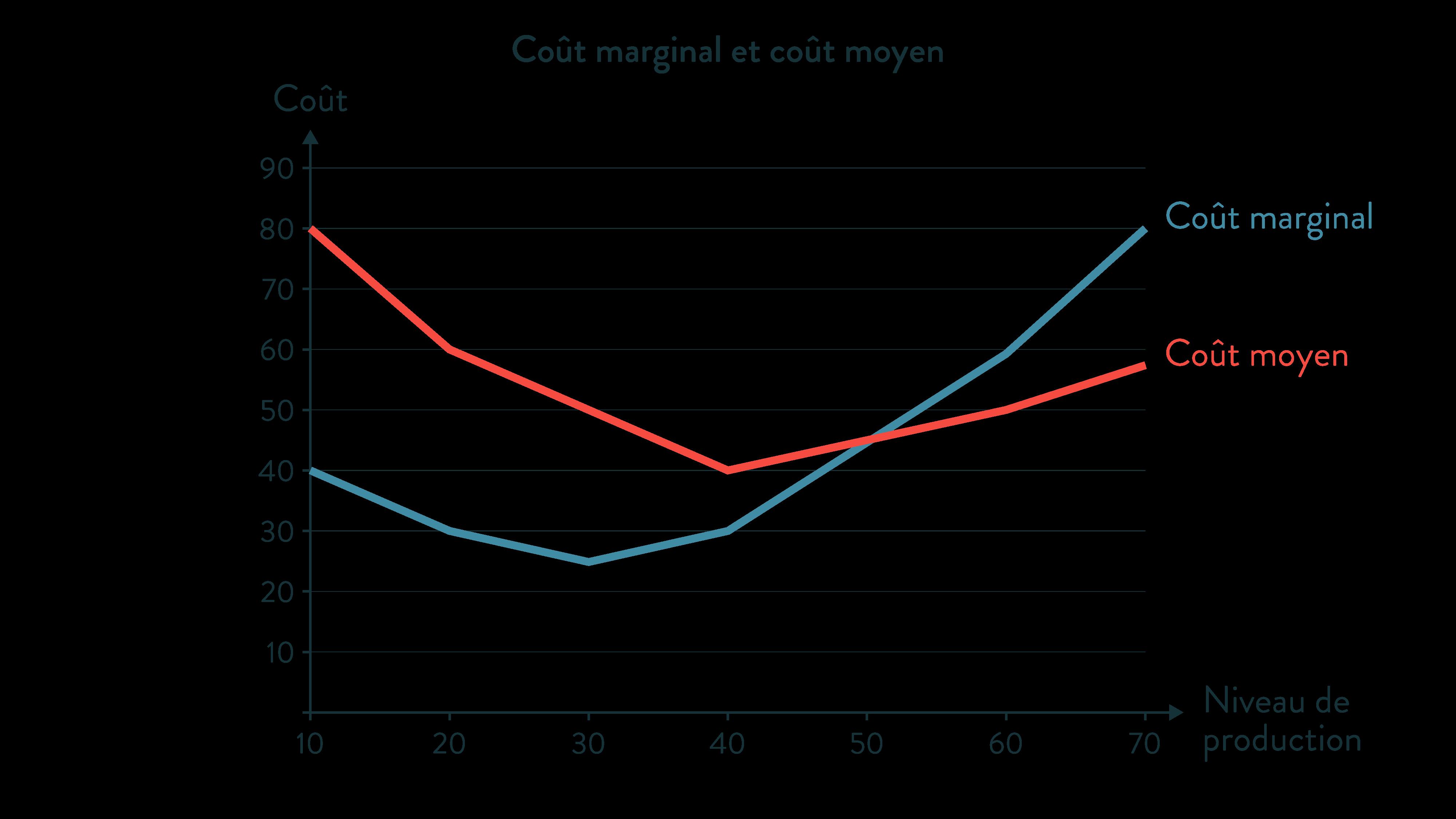 ses première coût marginal et coût moyen niveau de production