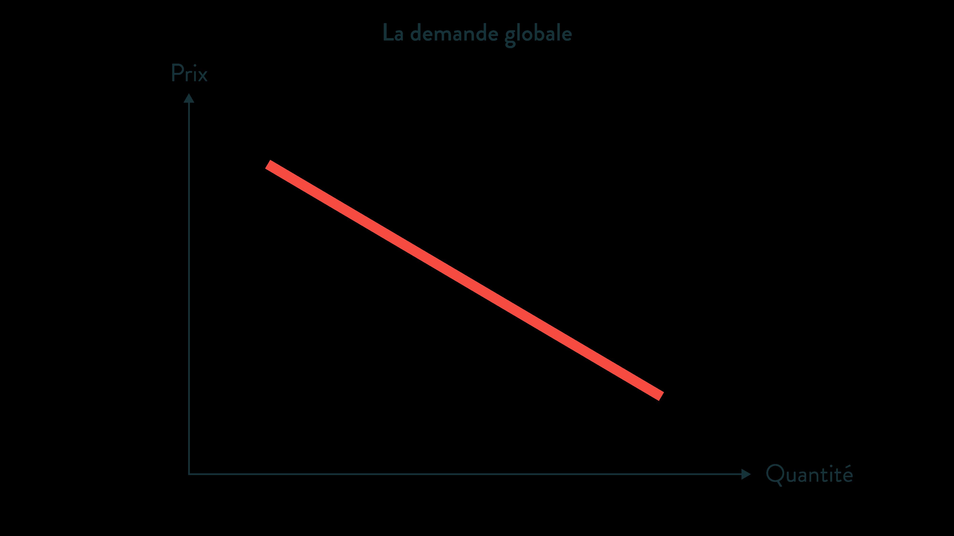 ses première la demande globale prix quantité