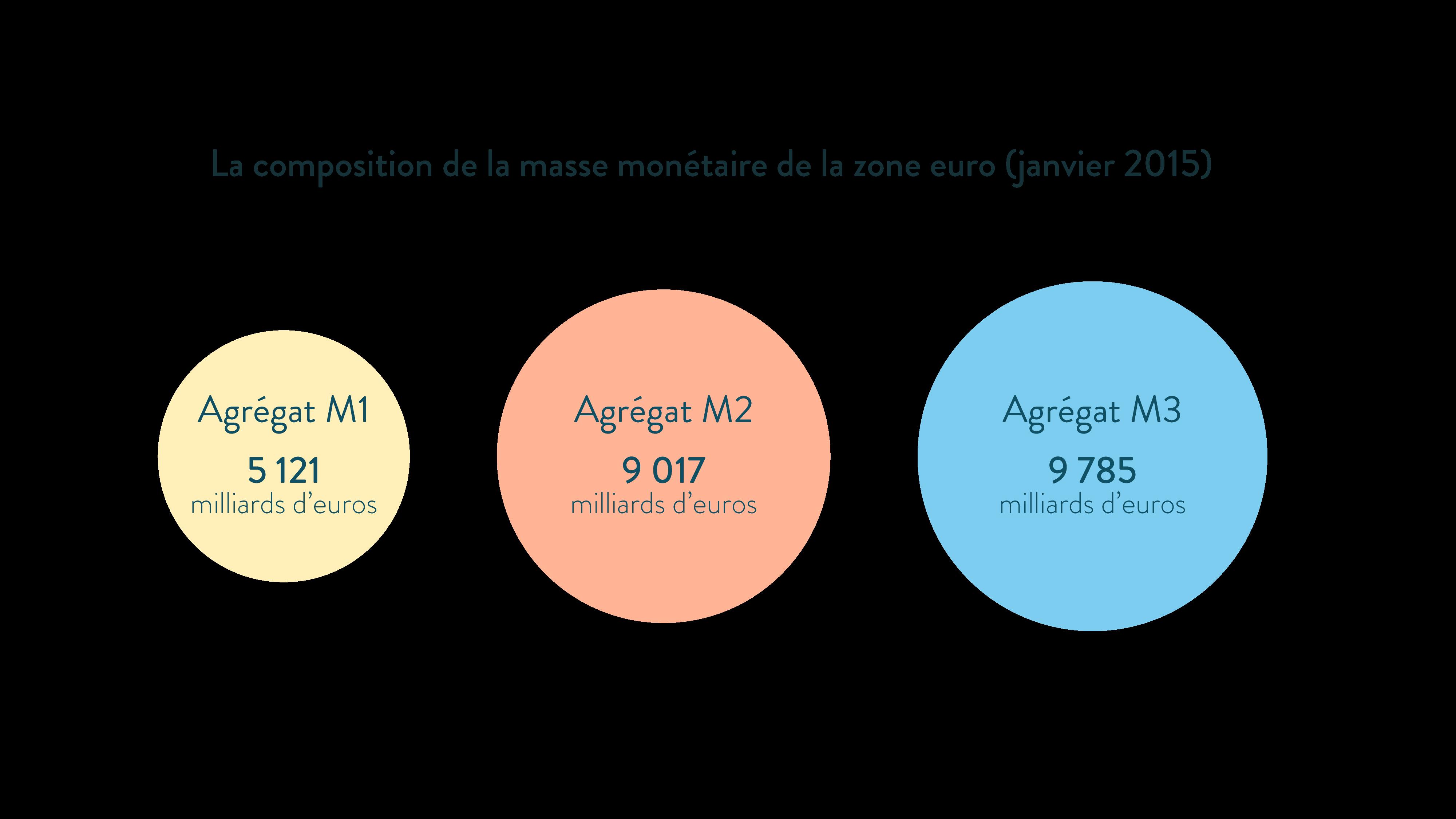 ses première composition de la masse monétaire de la zone euro (janvier 2015) agrégat M1 M2 M3