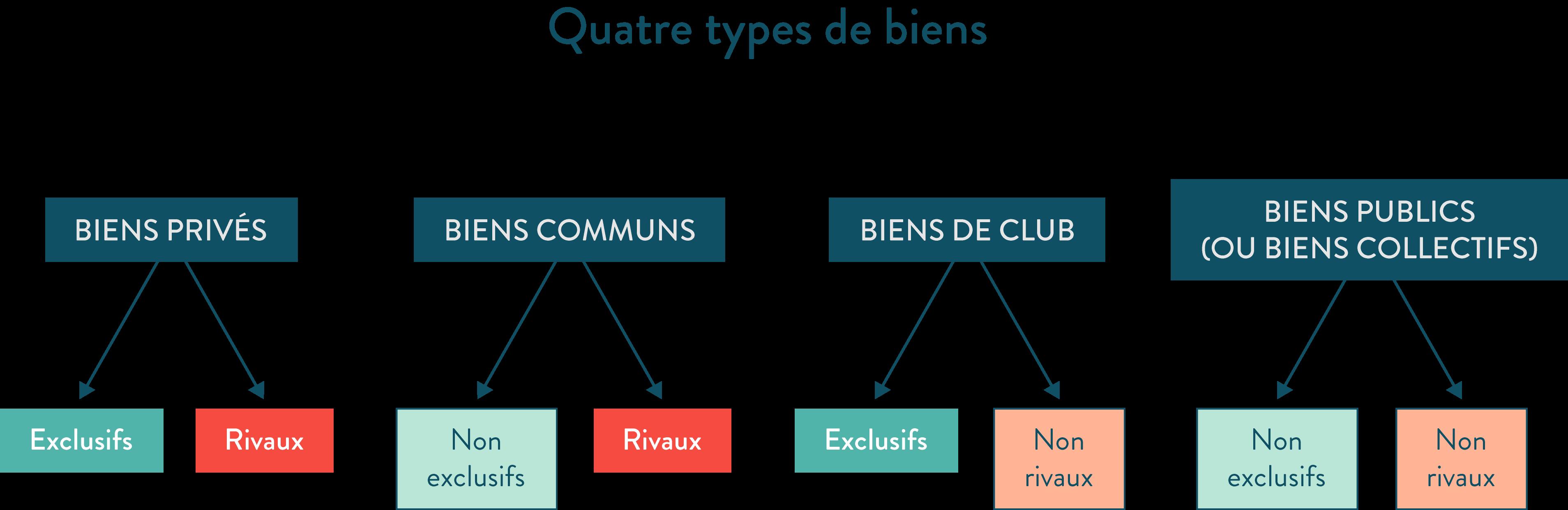 ses première quatre types de biens privés communs de club publics collectifs rivaux non rivaux exclusifs non exlusifs