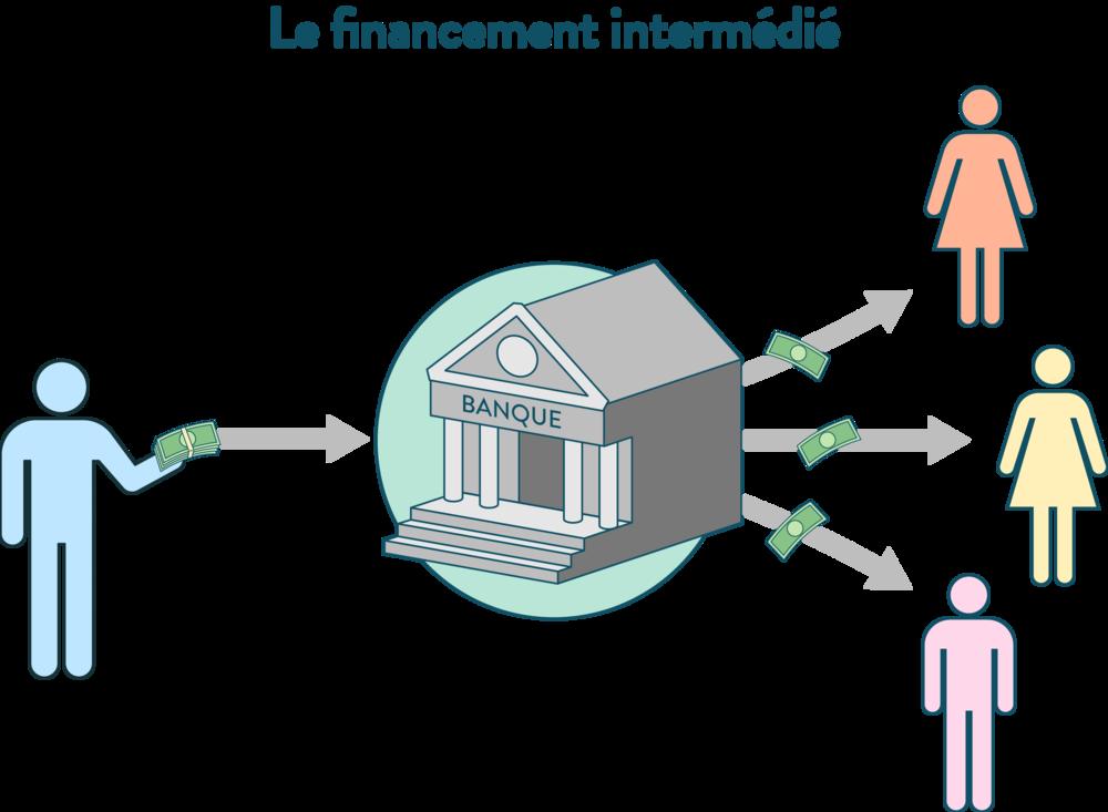 ses première financement indirect ou intermédié
