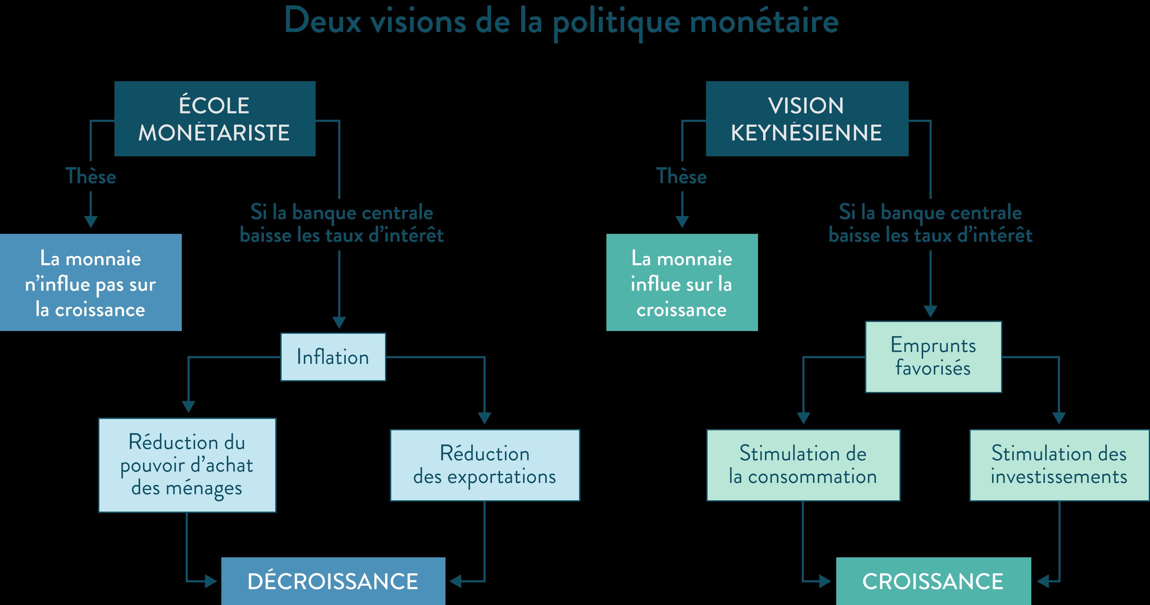 ses première deux visions de la politique monétaire keynes keynésienne monétariste croissance décroissance