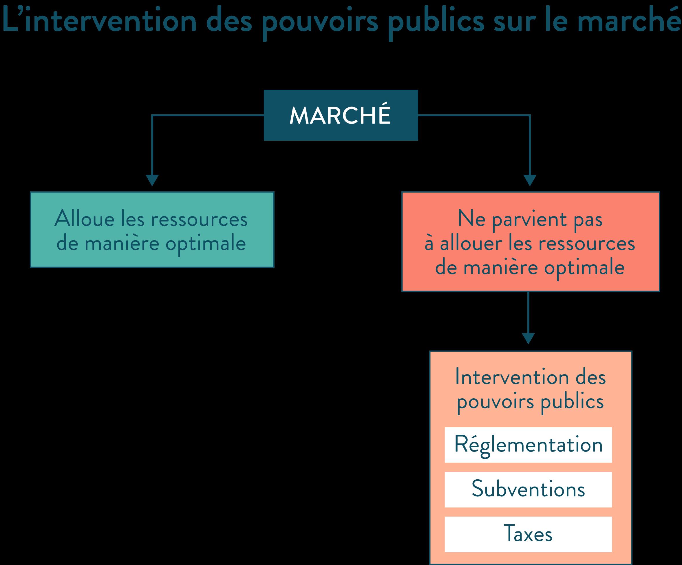 L'intervention des pouvoirs publics sur le marché ressources réglementation subventions taxes schéma ses première