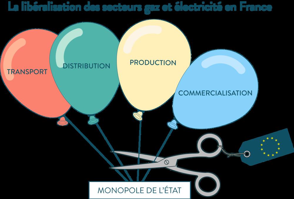 La libéralisation des secteurs gaz et électricité en France europe ses première
