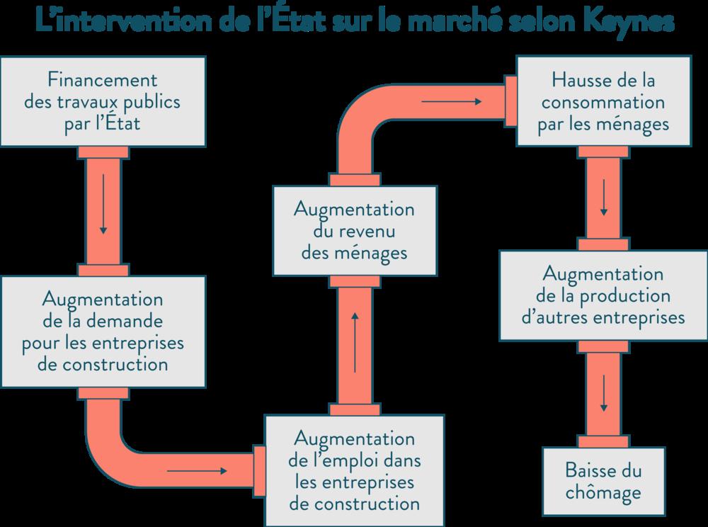 L'intervention de l'État sur le marché selon Keynes ses première