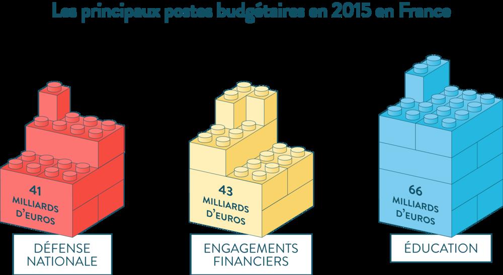 Les principaux postes budgétaires en 2015 en France se première