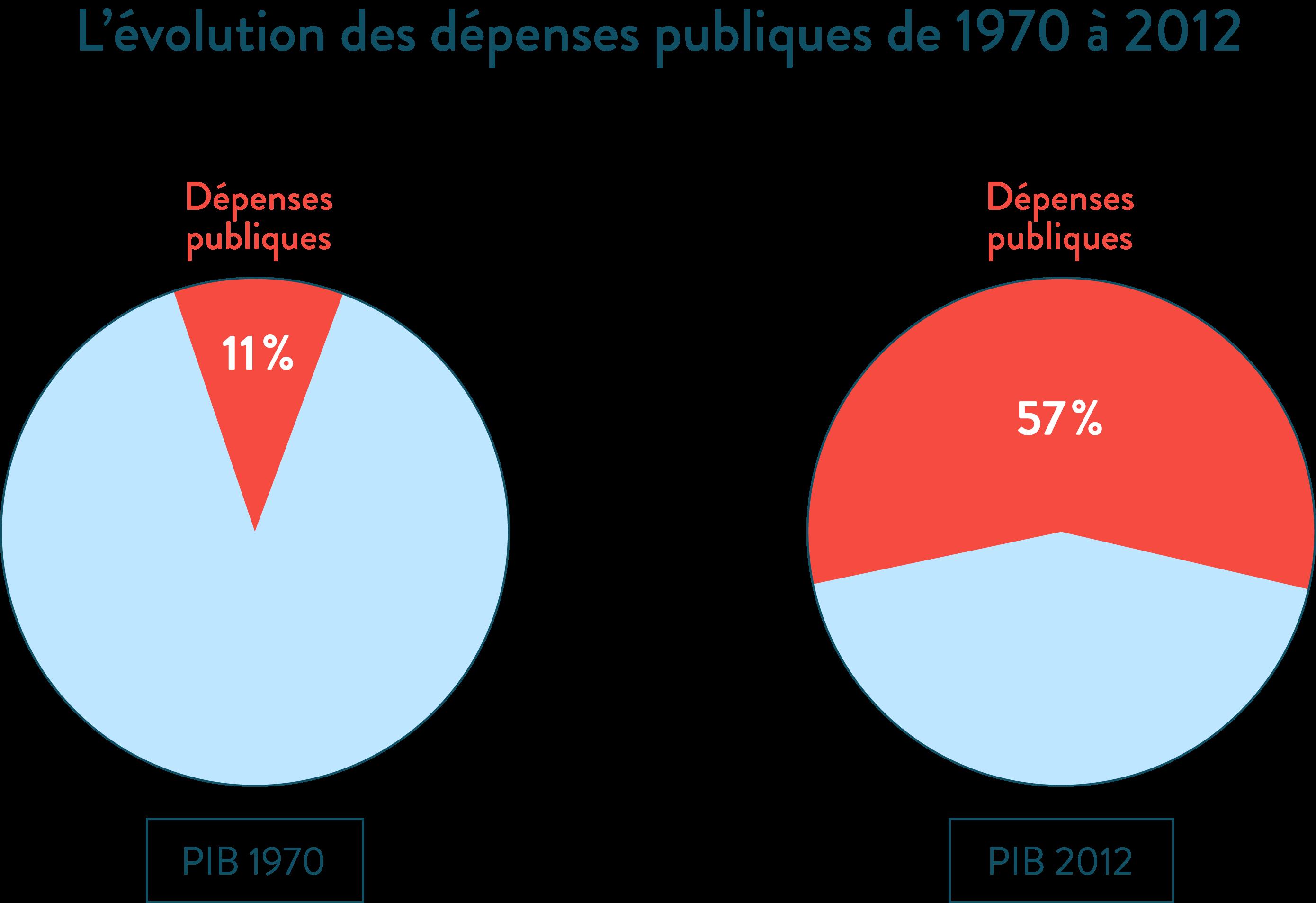 L'évolution des dépenses publiques de 1970 à 2012 ses première