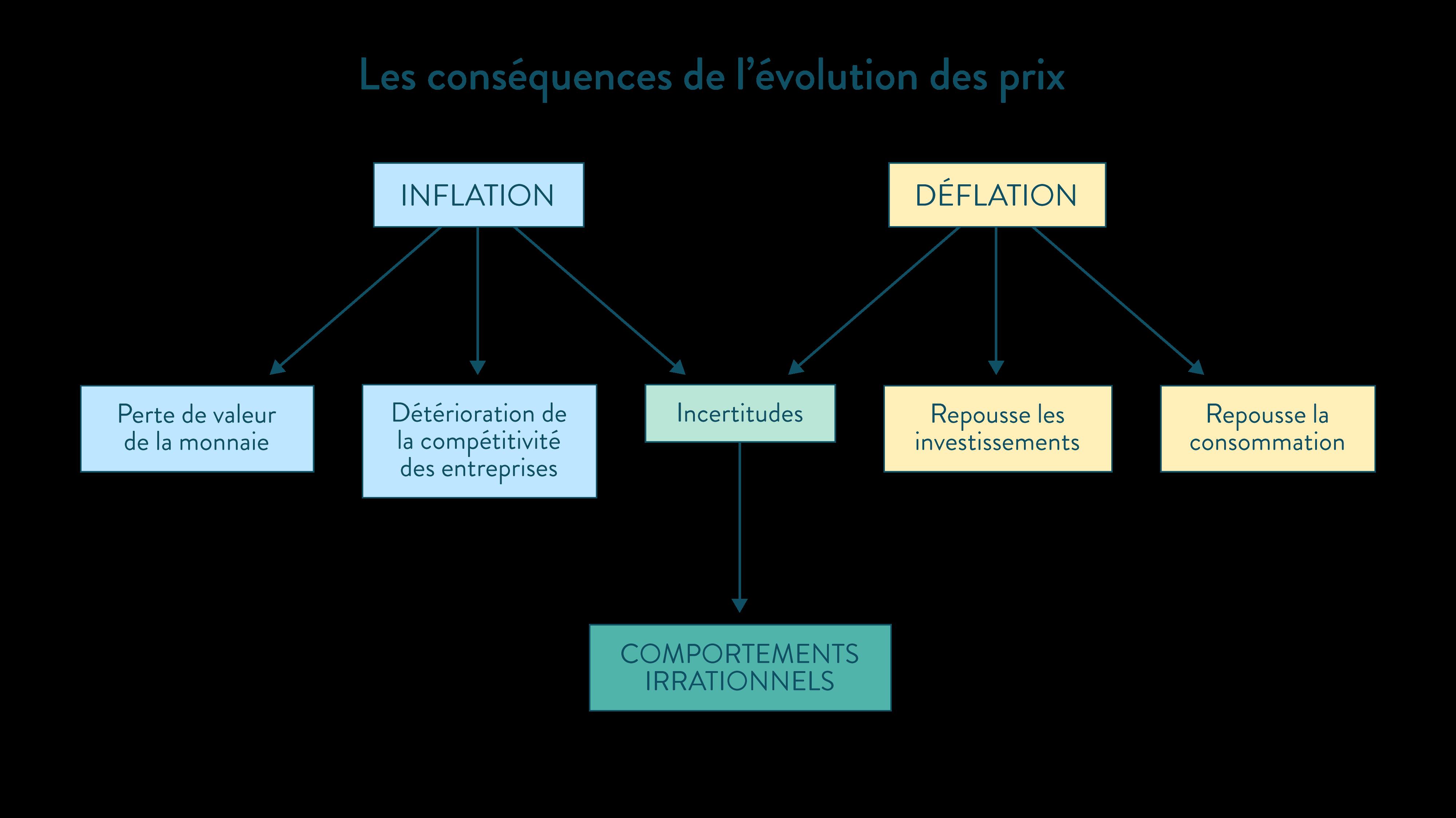 Les conséquences de l'évolution des prix inflation déflation schéma ses première