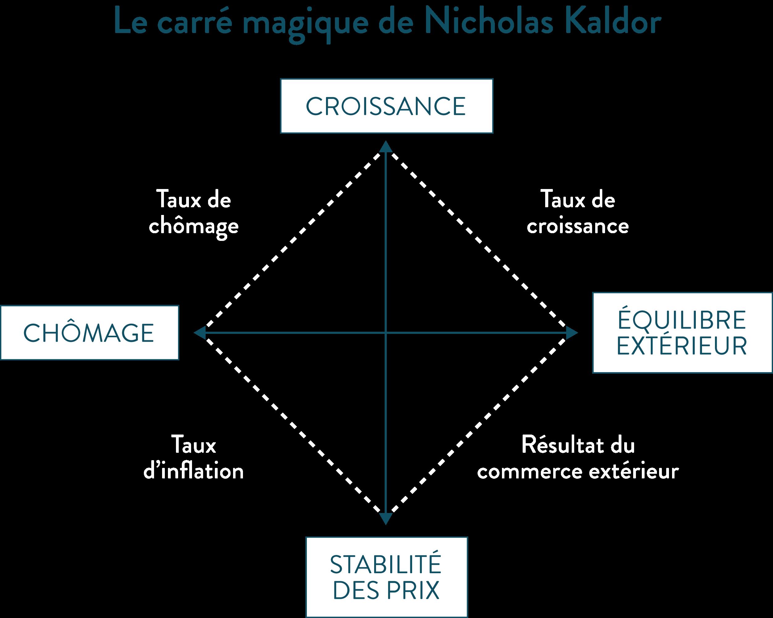 Le carré magique de Nicholas Kaldor politique conjoncturelle ses première