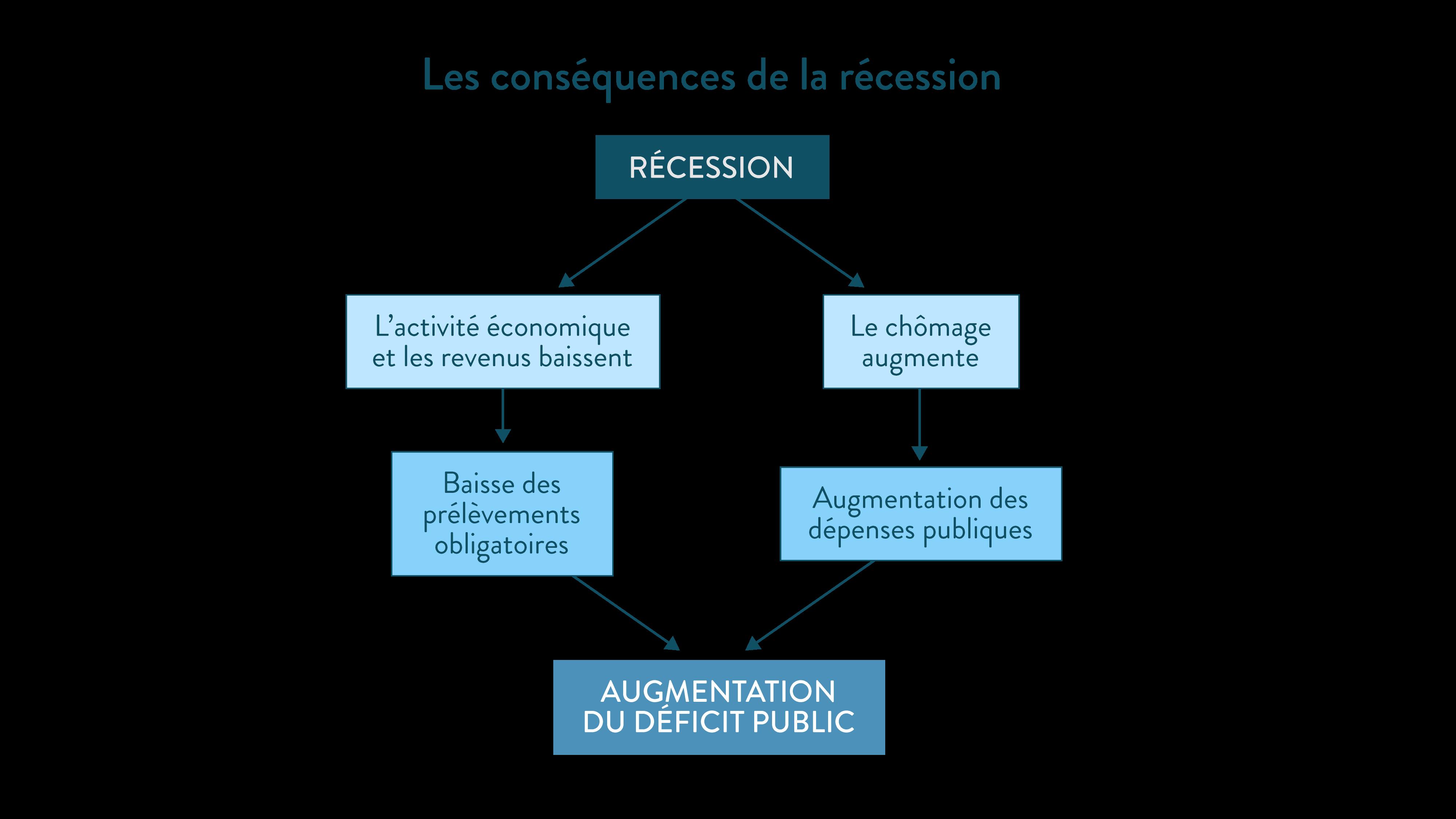 Les conséquences de la récession déficit public schéma ses première