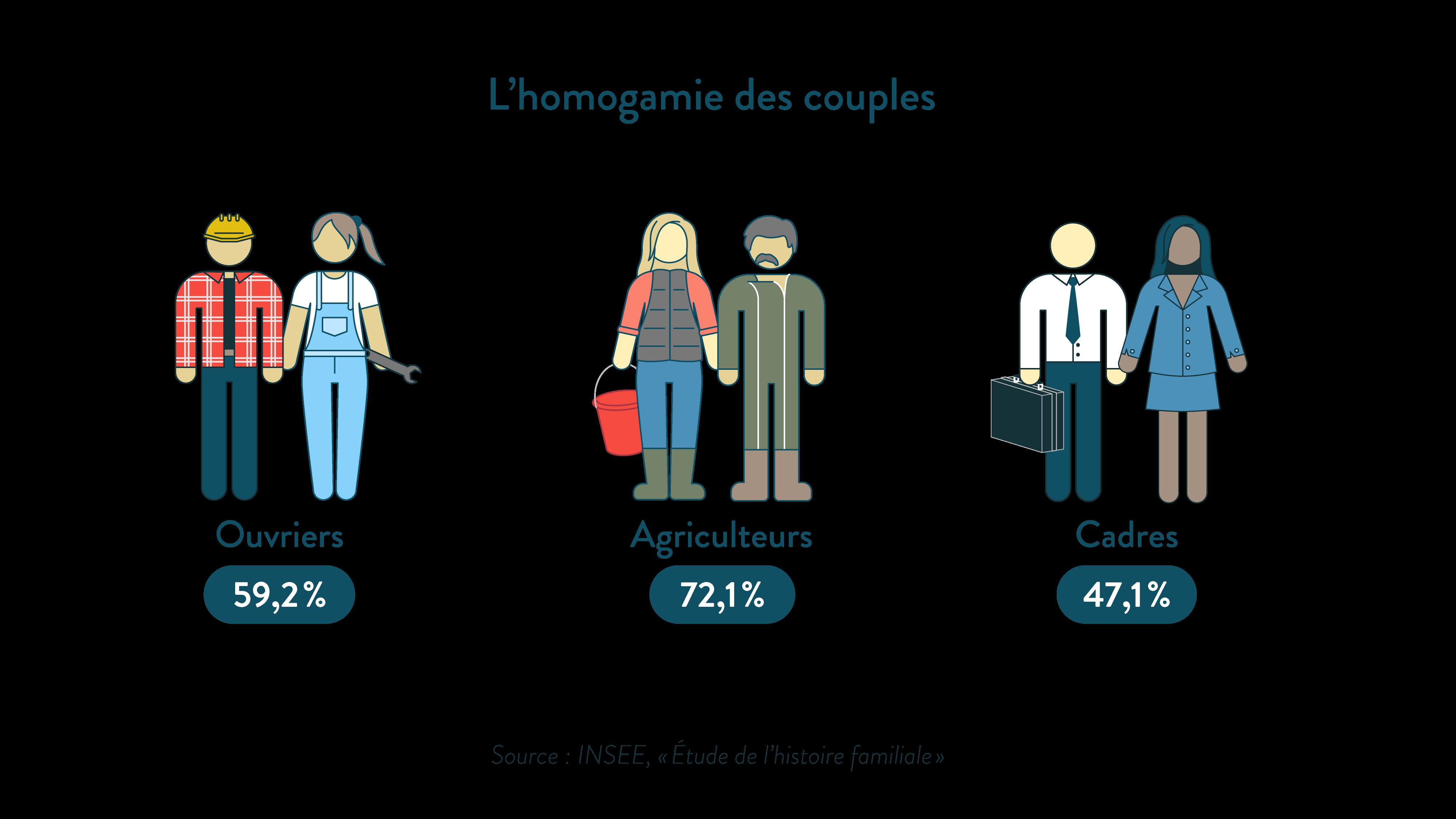 L'homogamie des couples ses première