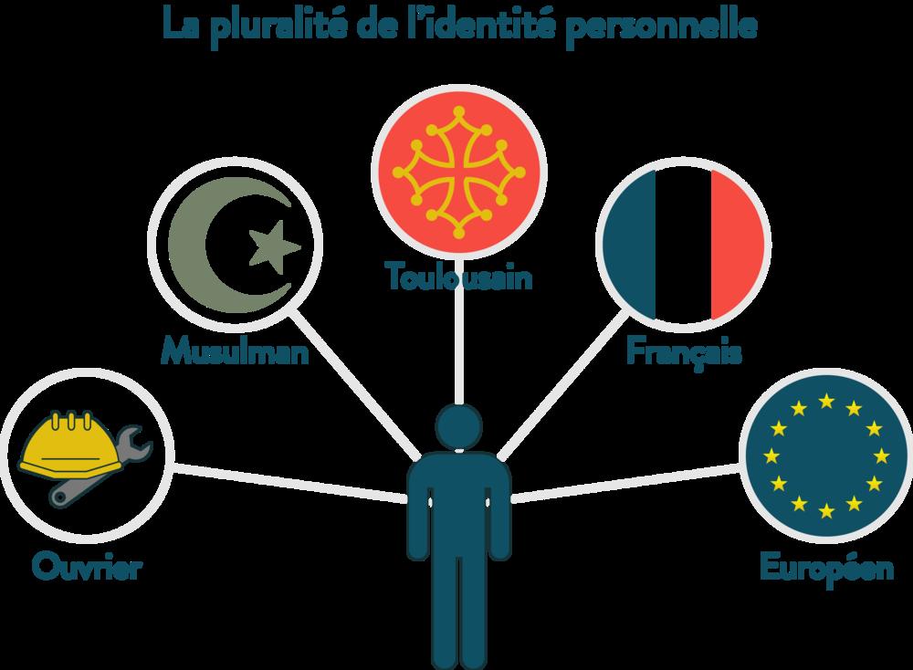 La pluralité de l'identité personnelle ses première
