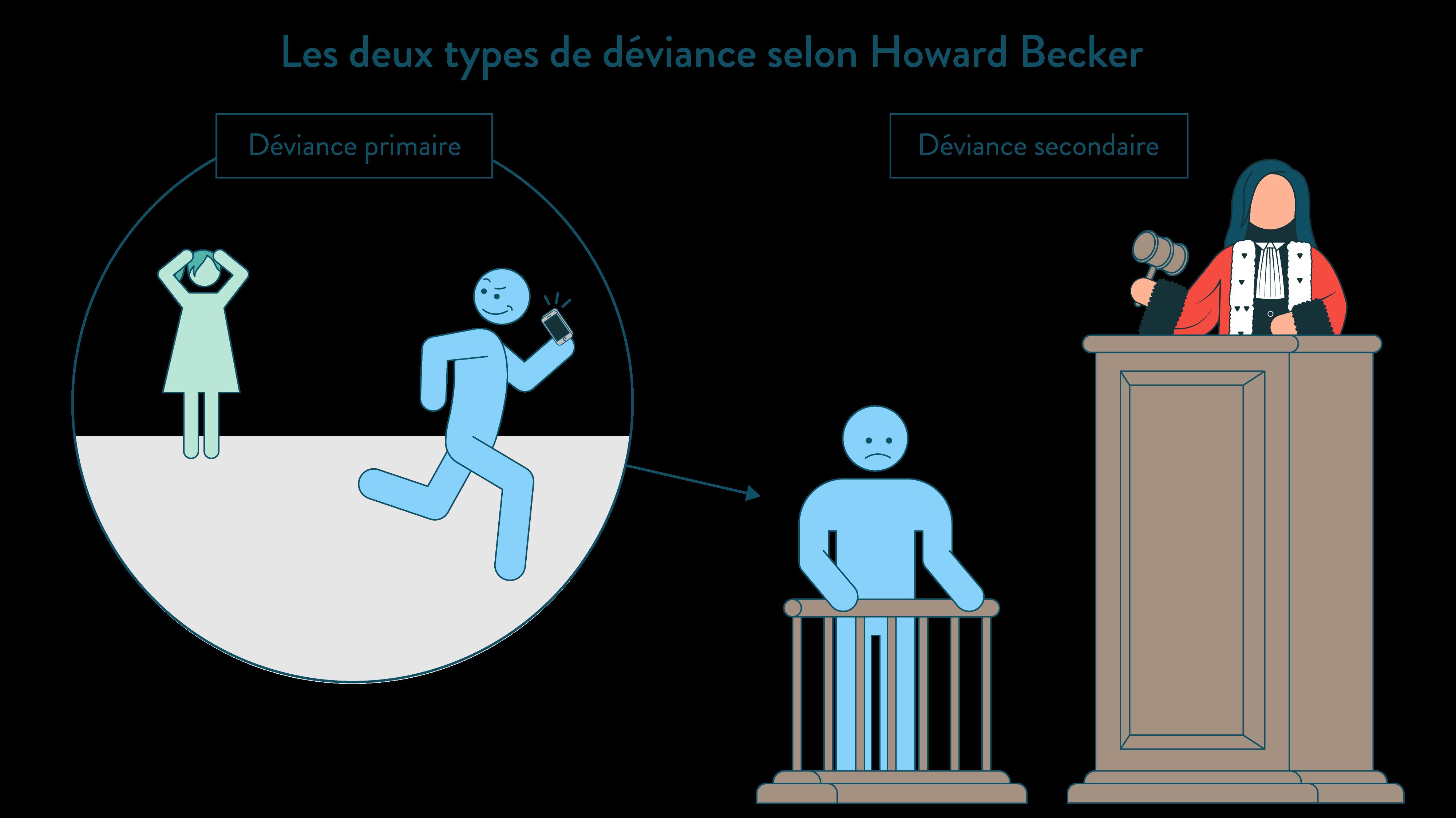 déviance primaire déviance secondaire les deux types de déviance selon Howard Becker ses première