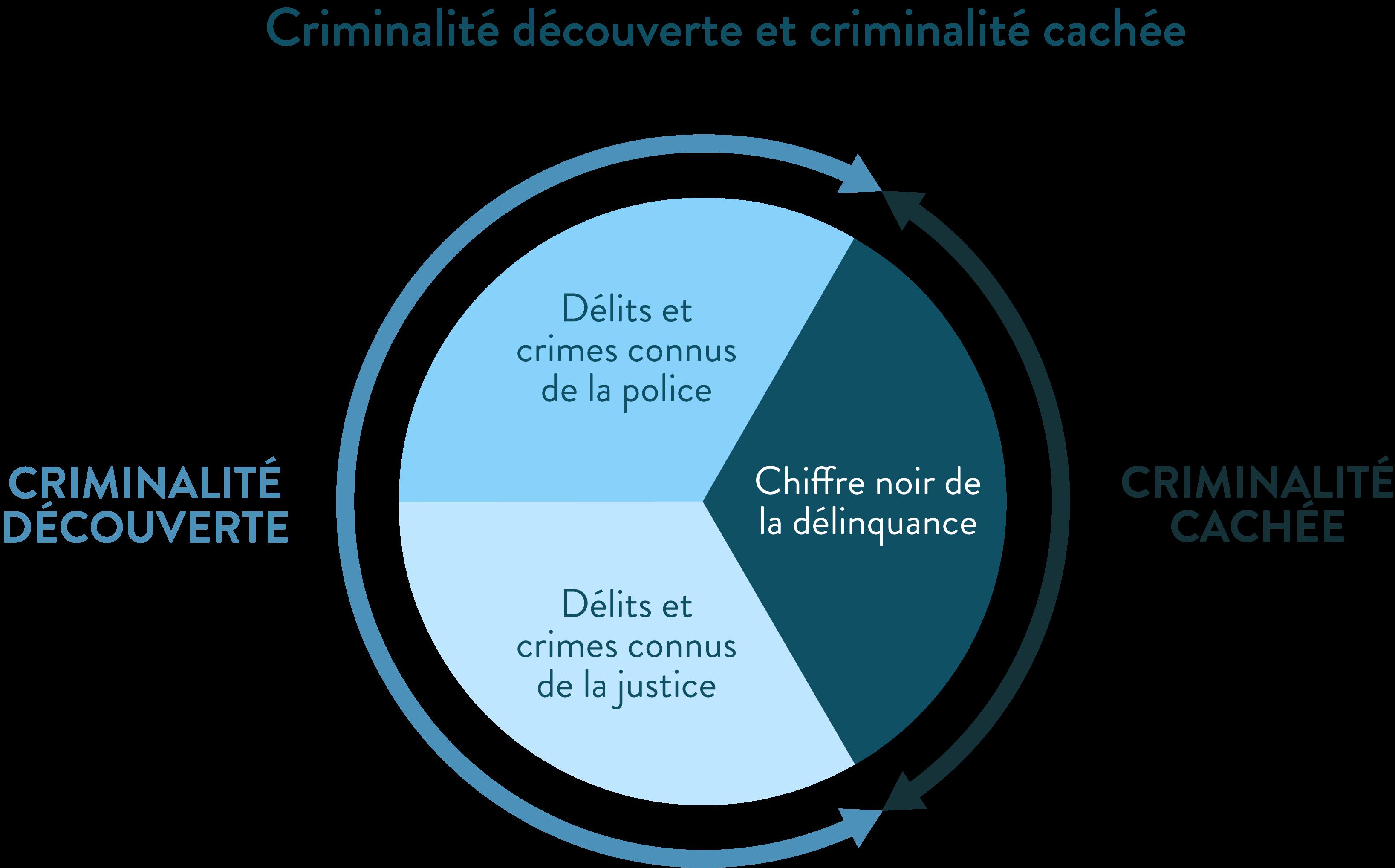 Criminalité découverte et criminalité cachée chiffre noir de la délinquance délits déviance ses première