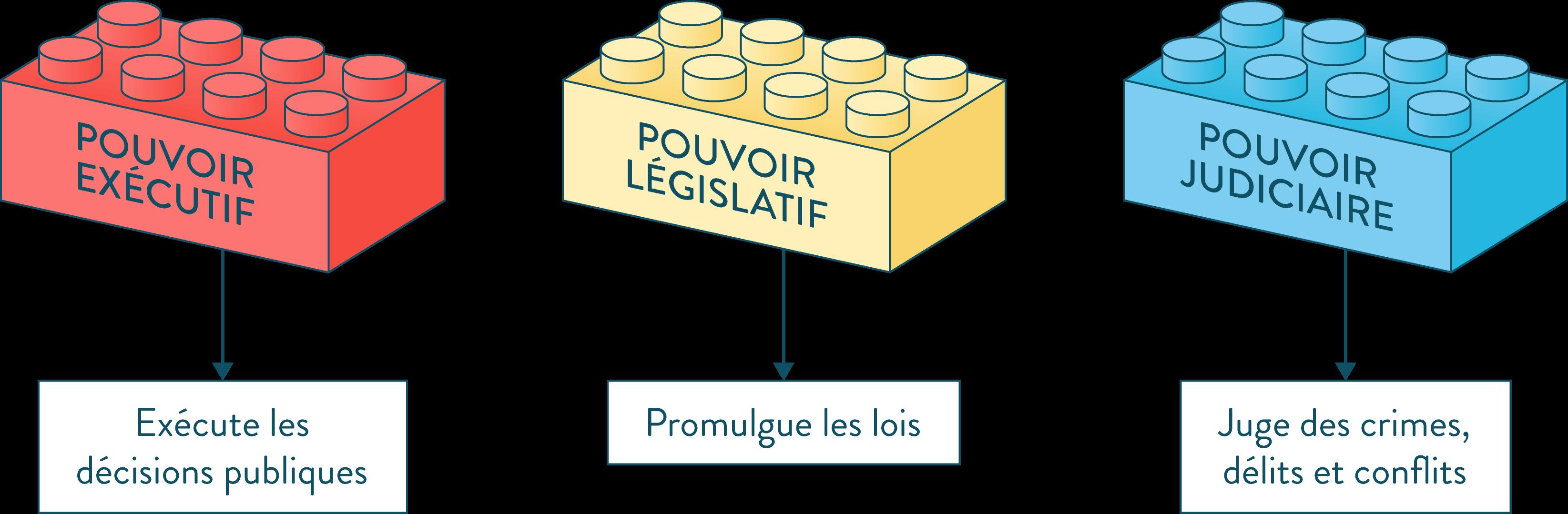 La séparation des pouvoirs pouvoir exécutif pouvoir législatif pouvoir judiciaire ses première