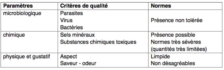Quelques paramètres de potabilité d'une eau