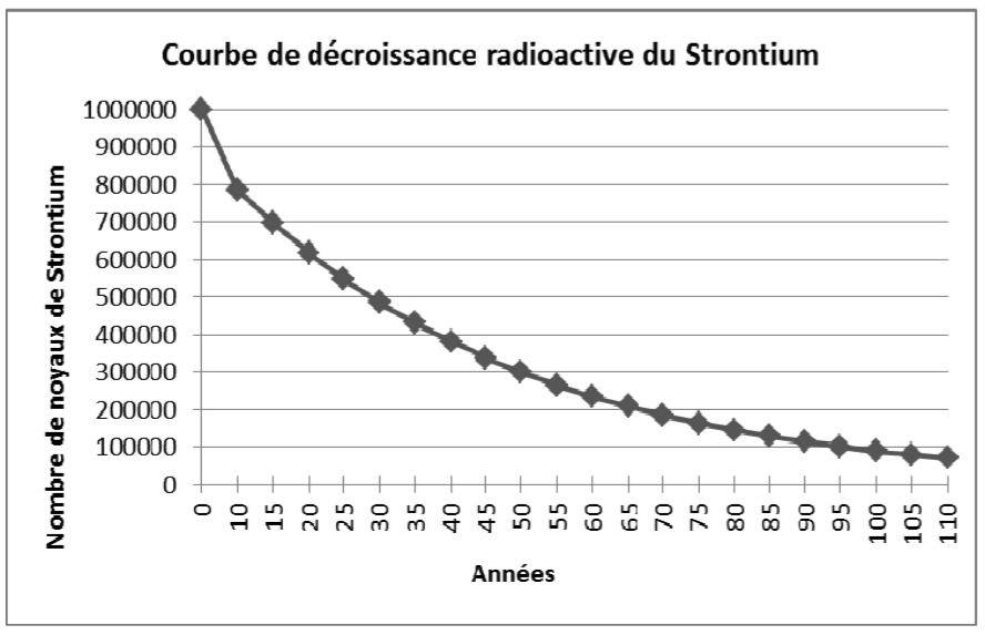 Courbe de décroissance radioactive du Strontium