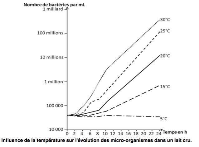 Influence de la température sur l'évolution des micro-organismes dans un lait cru