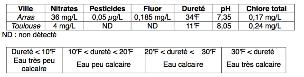 Analyse de l'eau du robinet et normes pour la dureté de l'eau