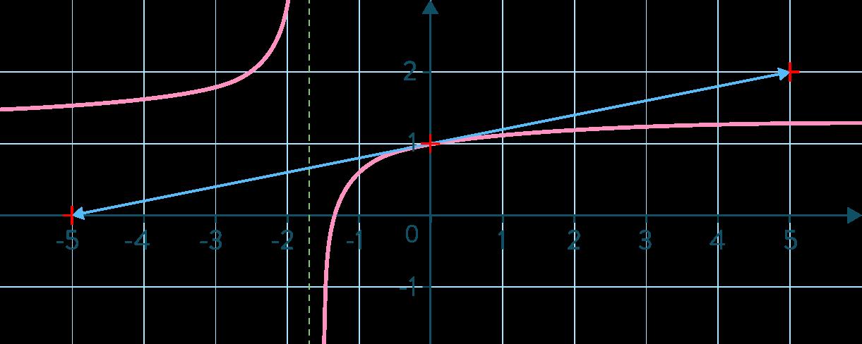 Nombre dérivé et fonction dérivée exercice mathématiques première s