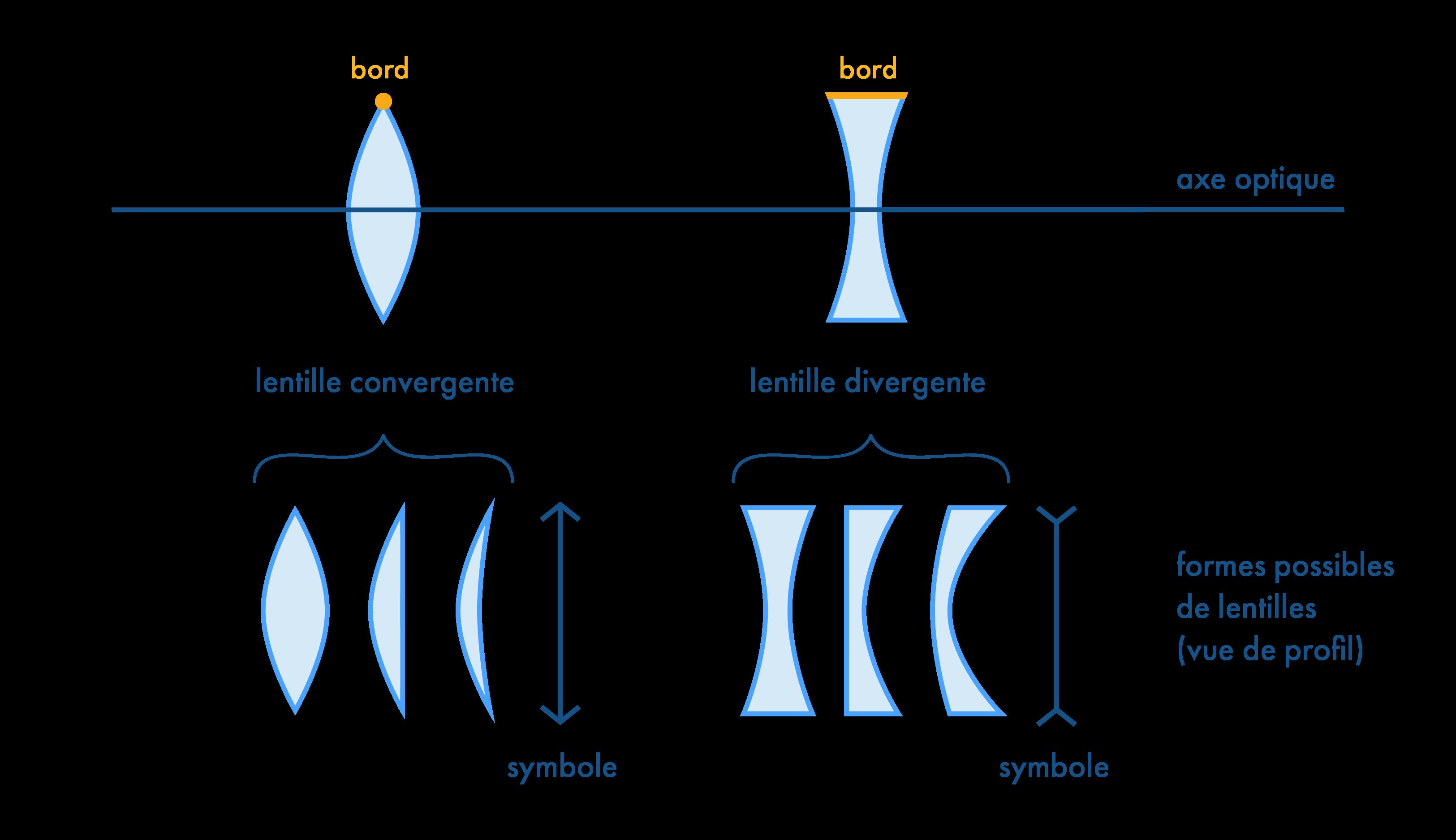 Classement et symboles des lentilles