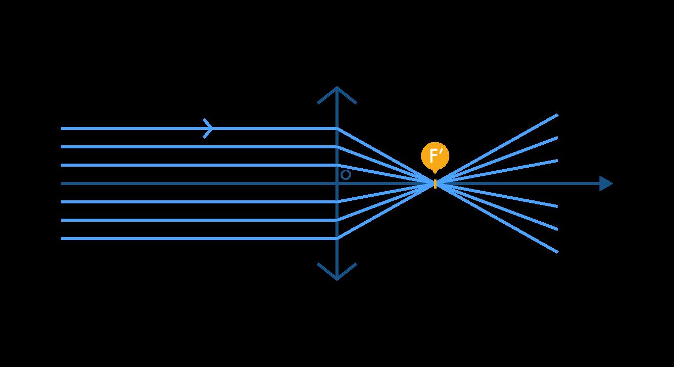 Position du foyer image F' d'une lentille convergente