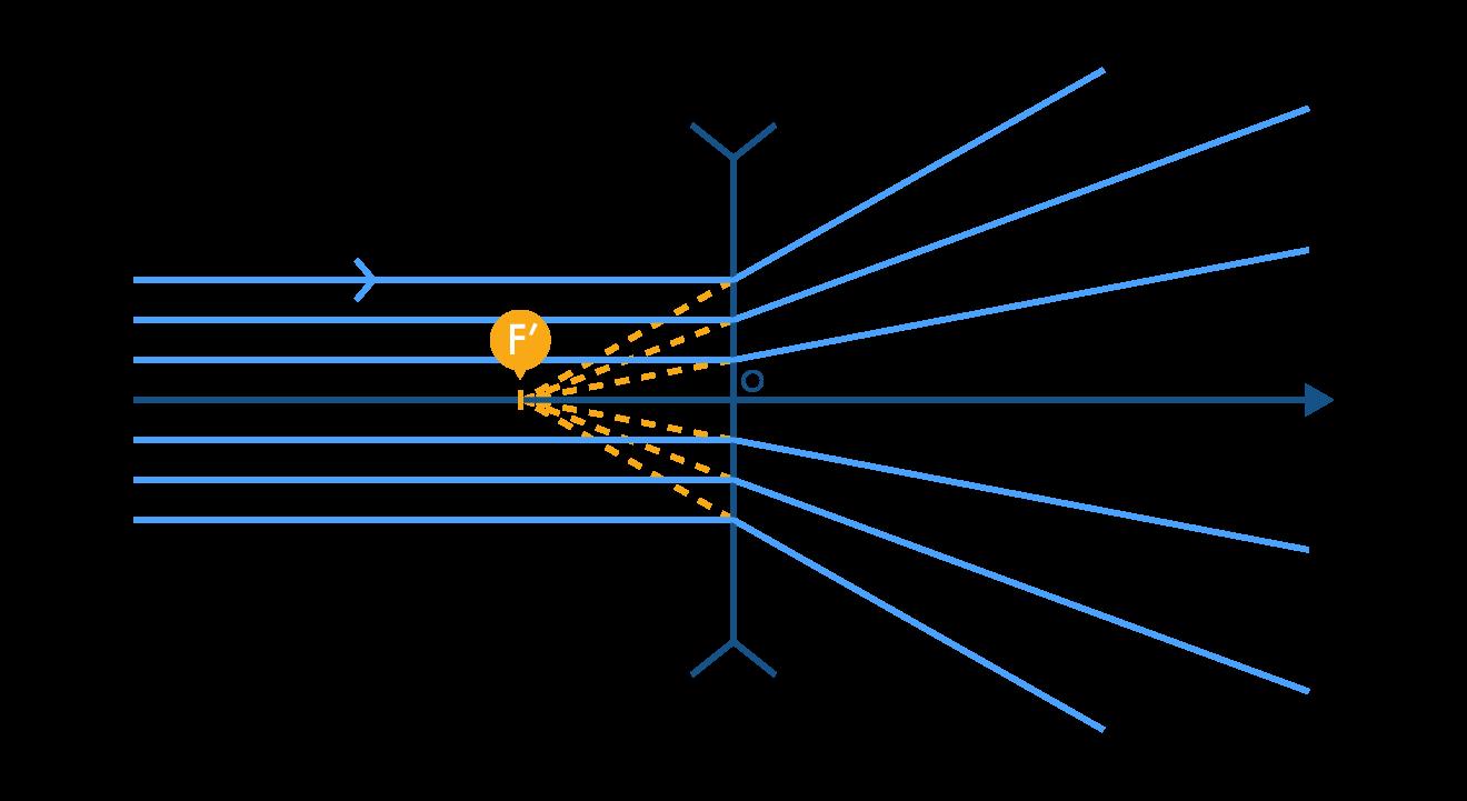 Position du foyer image F' d'une lentille divergente