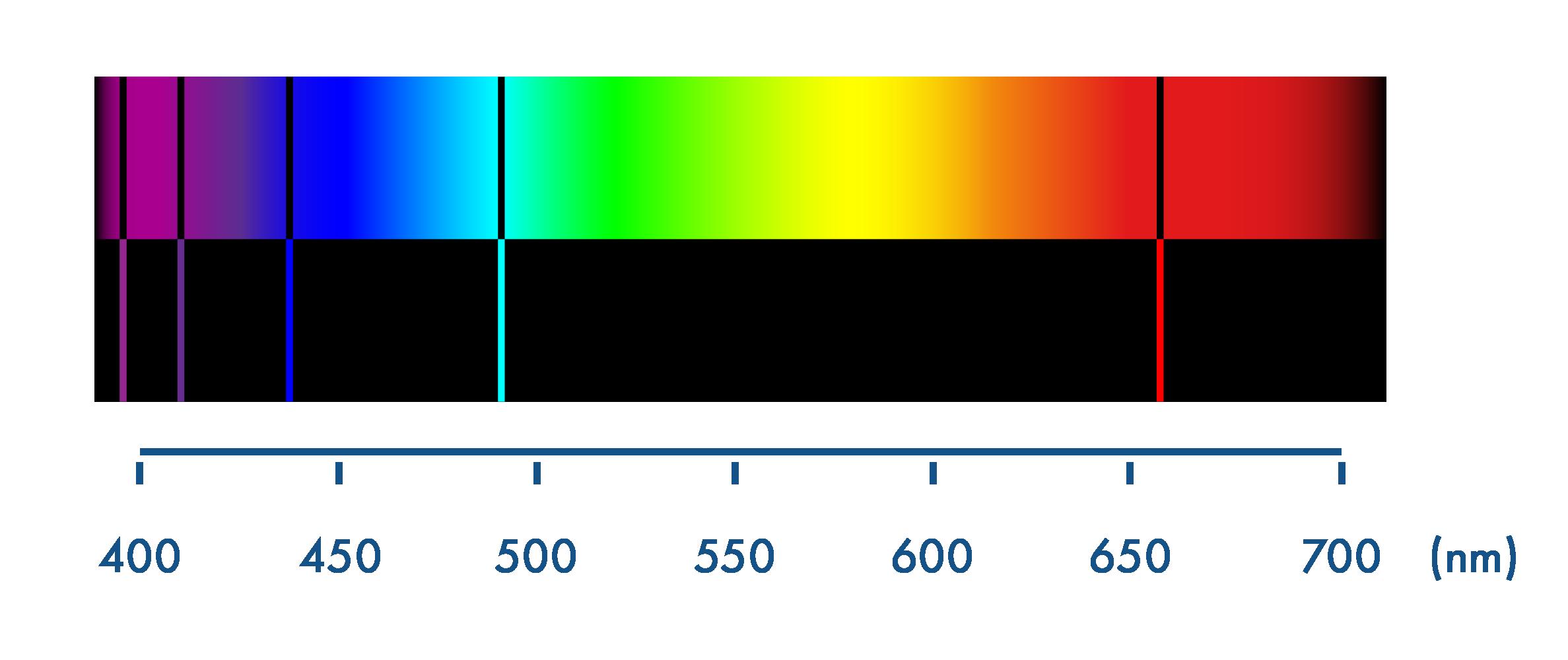 Spectre d'absorption et d'émission de l'atome d'hydrogène