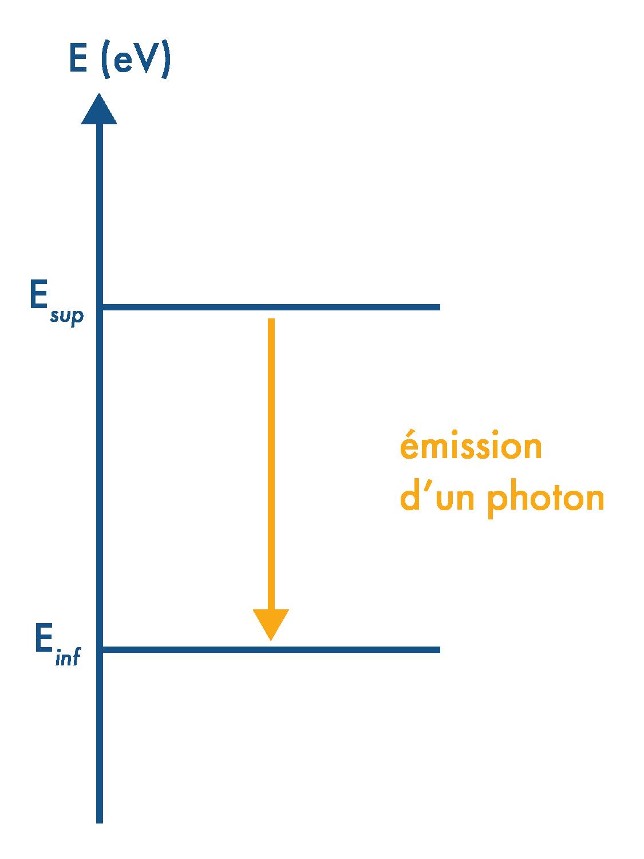 Désexcitation d'un atome par émission d'un photon