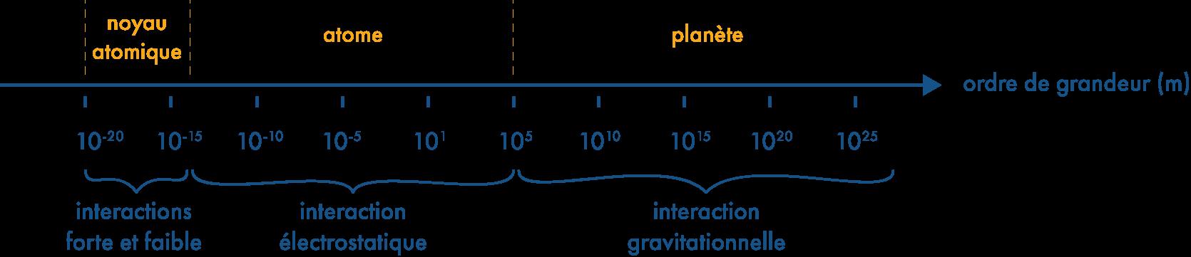Alt Domaine de grandeur pour l'application des quatre interactions fondamentales