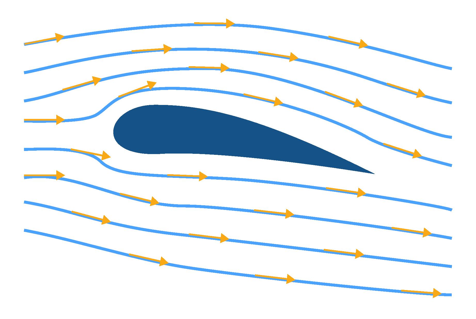 Lignes de champs vectoriels