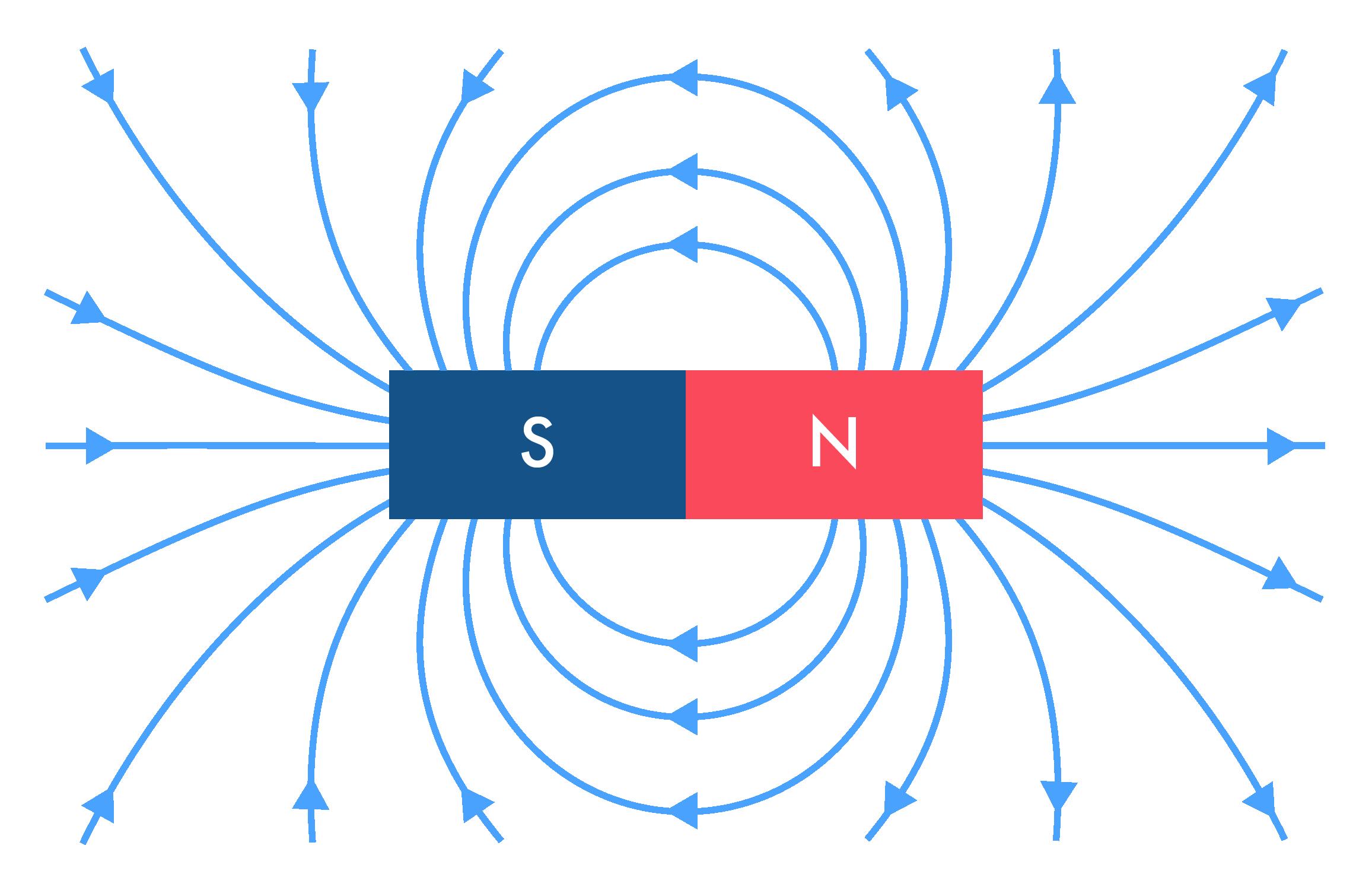 Lignes de champs magnétiques de l'aimant droit