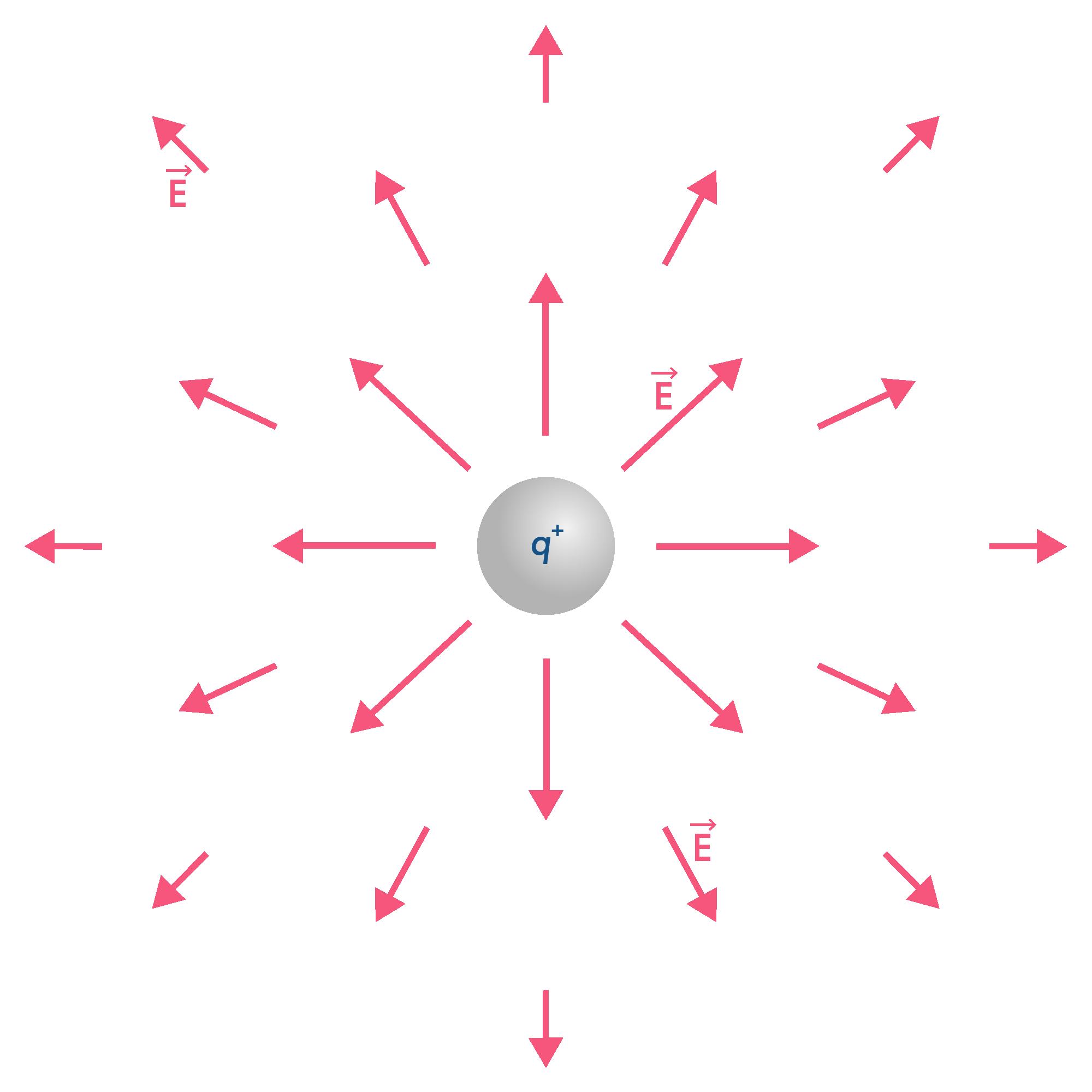 Champ magnétique centrifuge
