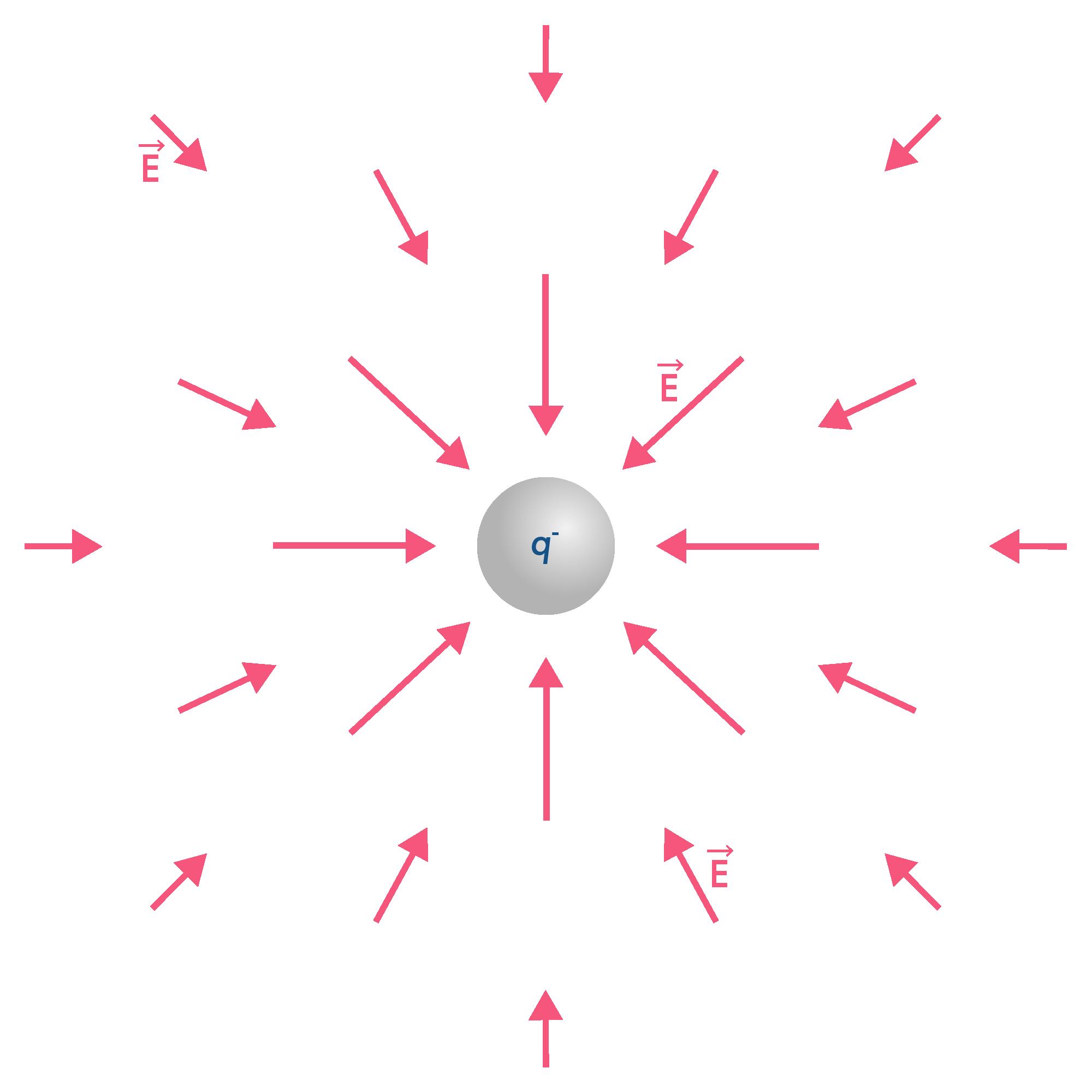 Champ magnétique centripète