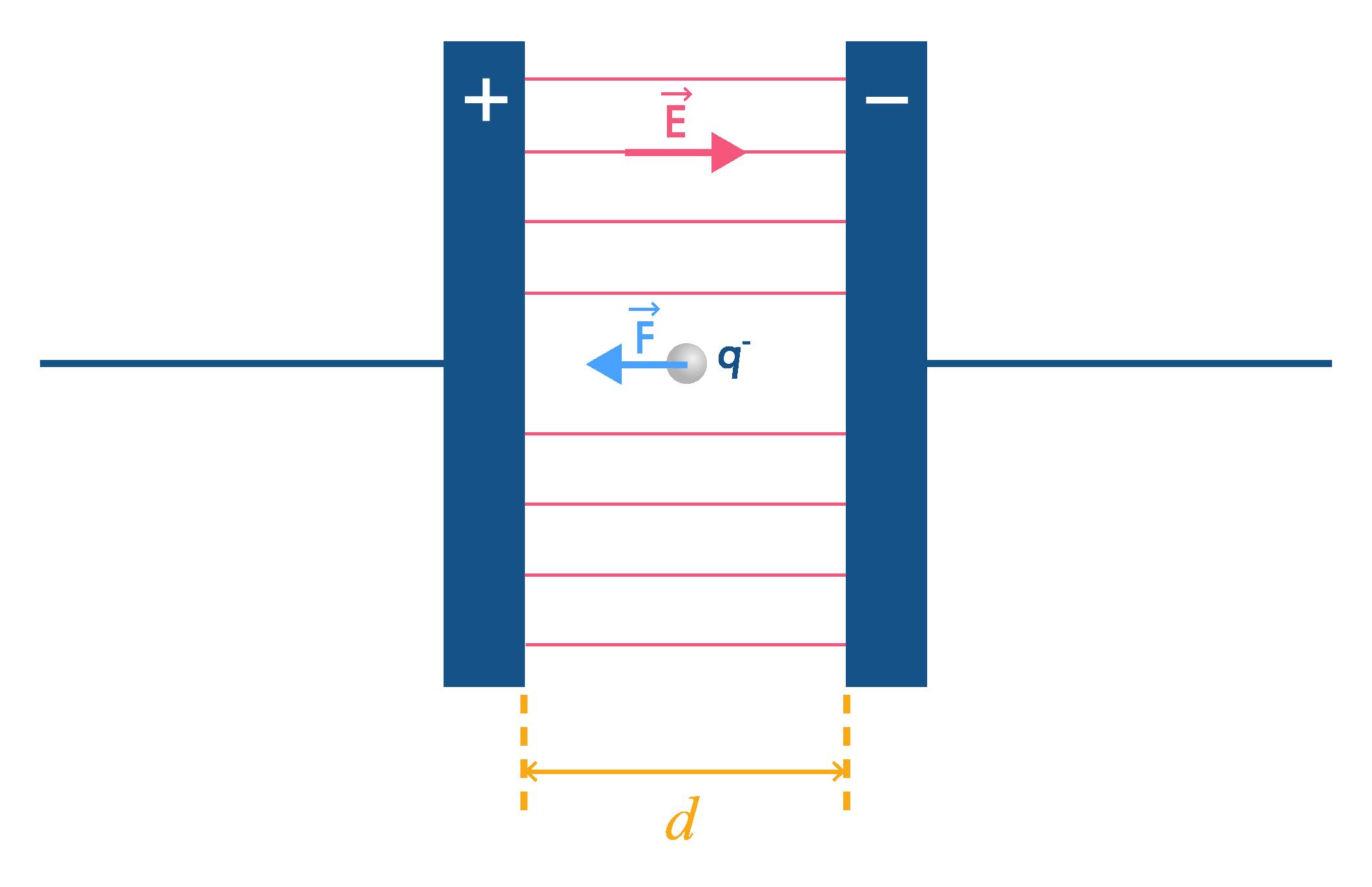 Condensateur plan 2