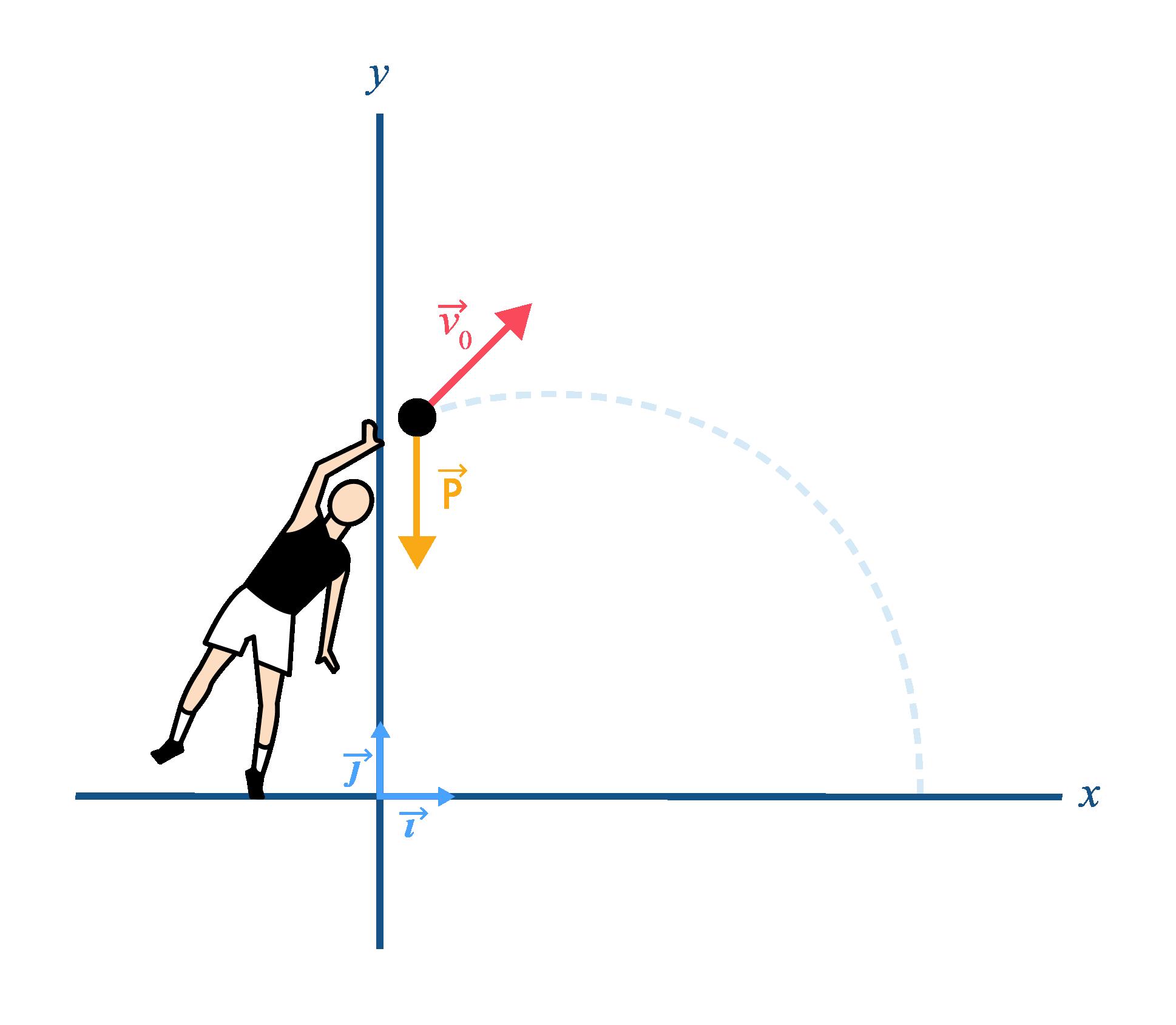 Système lors d'un lancer de poids