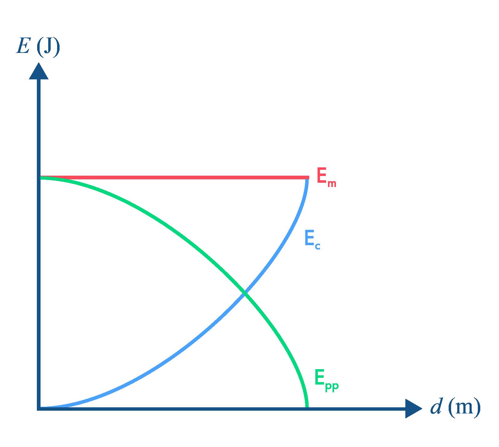 Évolution de l'énergie d'un système