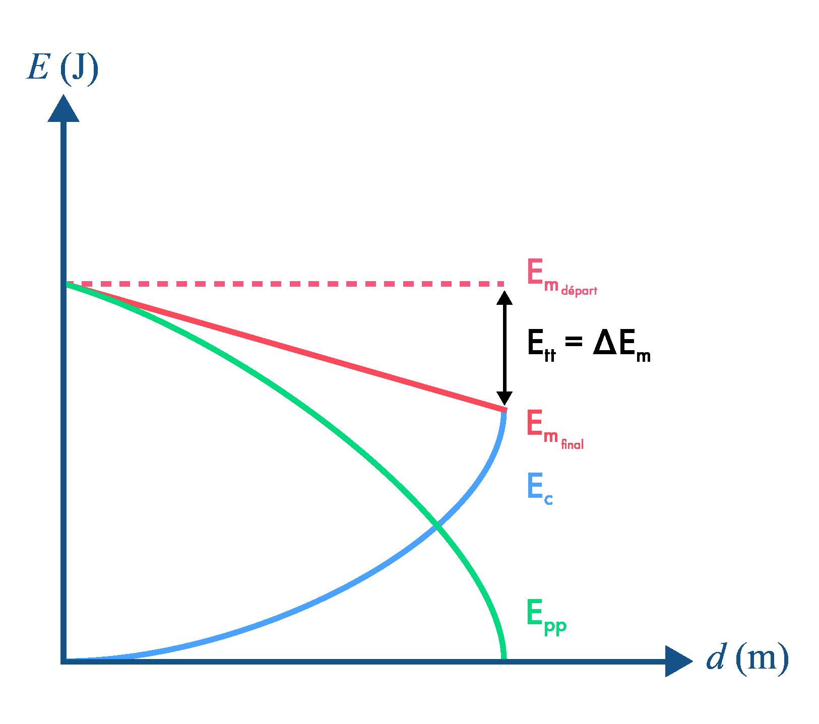 Évolution d'énergie d'un système avec frottements