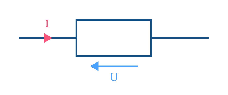 Symbole d'une résistance avec comportement de l'intensité et de la tension