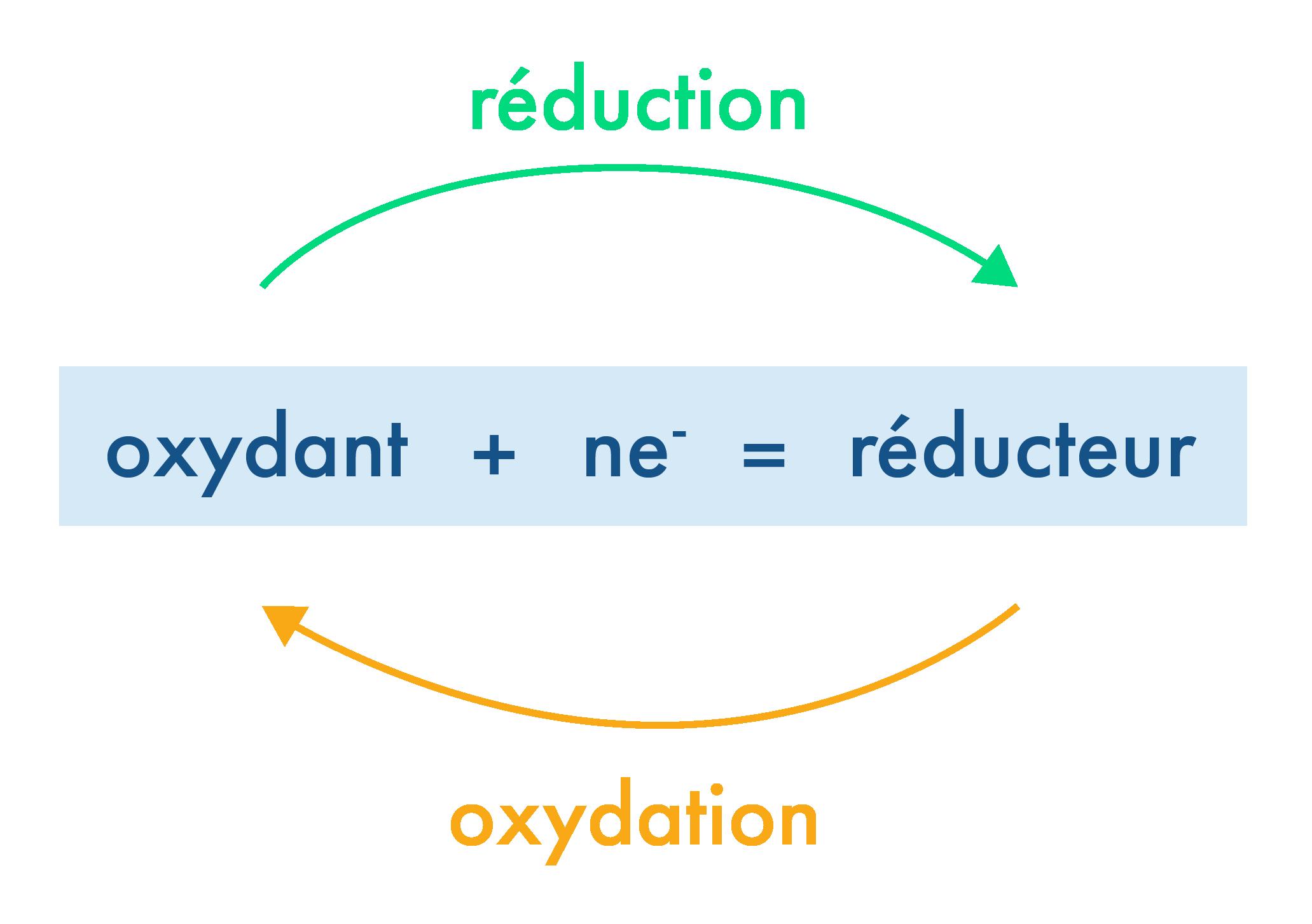 Schéma général d'une réaction d'oxydoréduction
