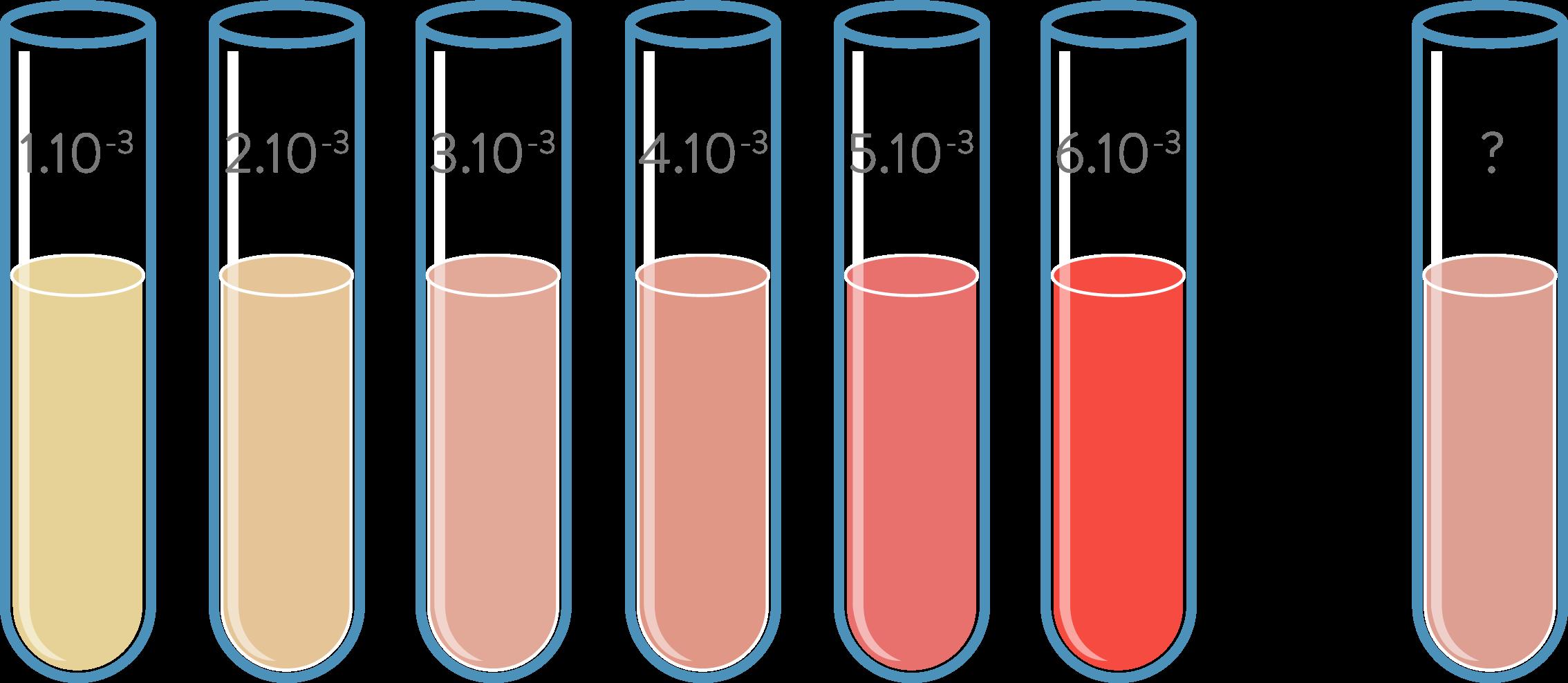 Diiode en solutions aqueuses à différentes concentrations