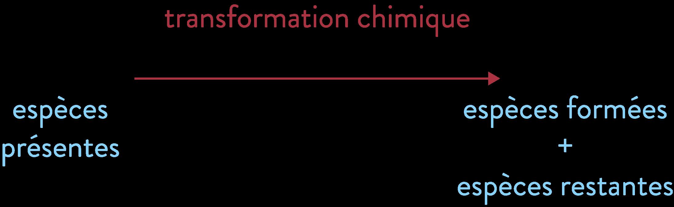 Fonctionnement de la transformation chimique