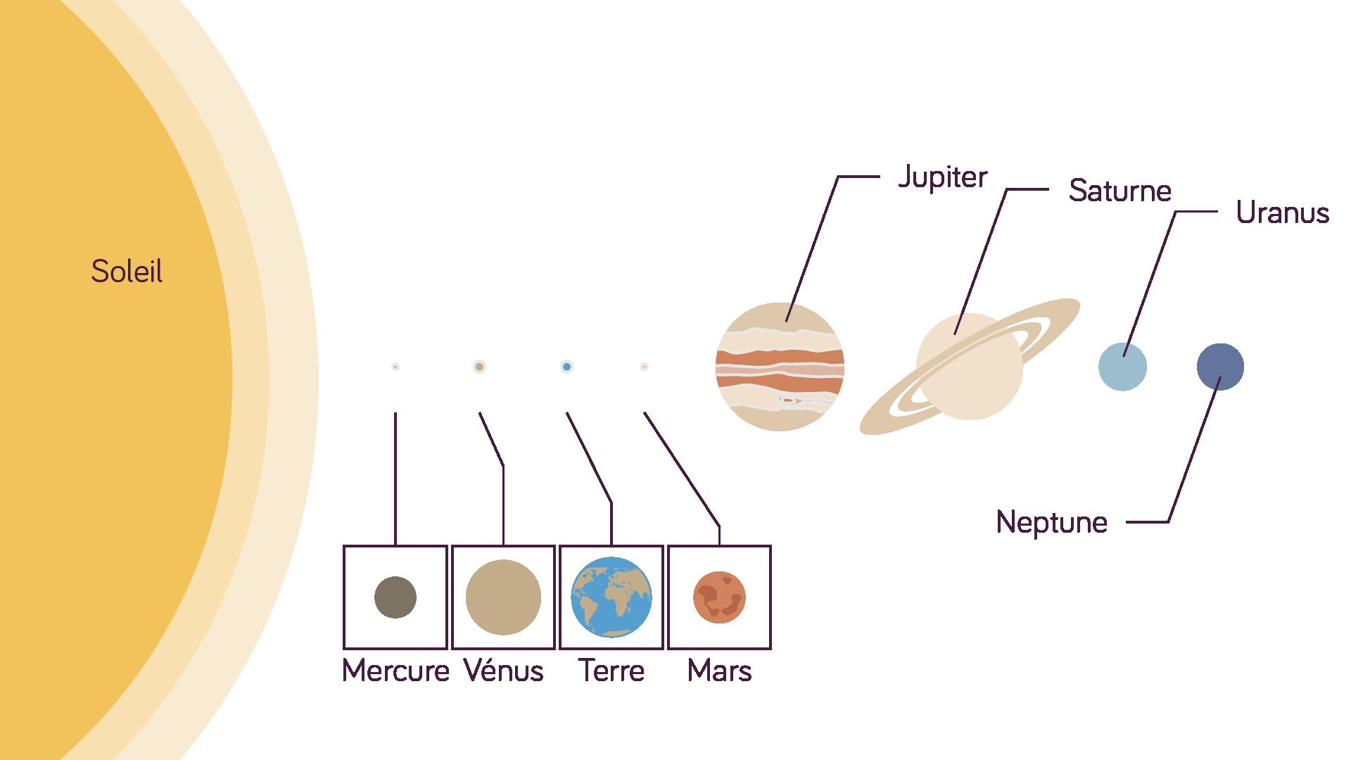 Le système solaire seconde physique-chimie