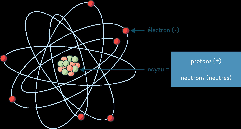 Organisation de l'atome