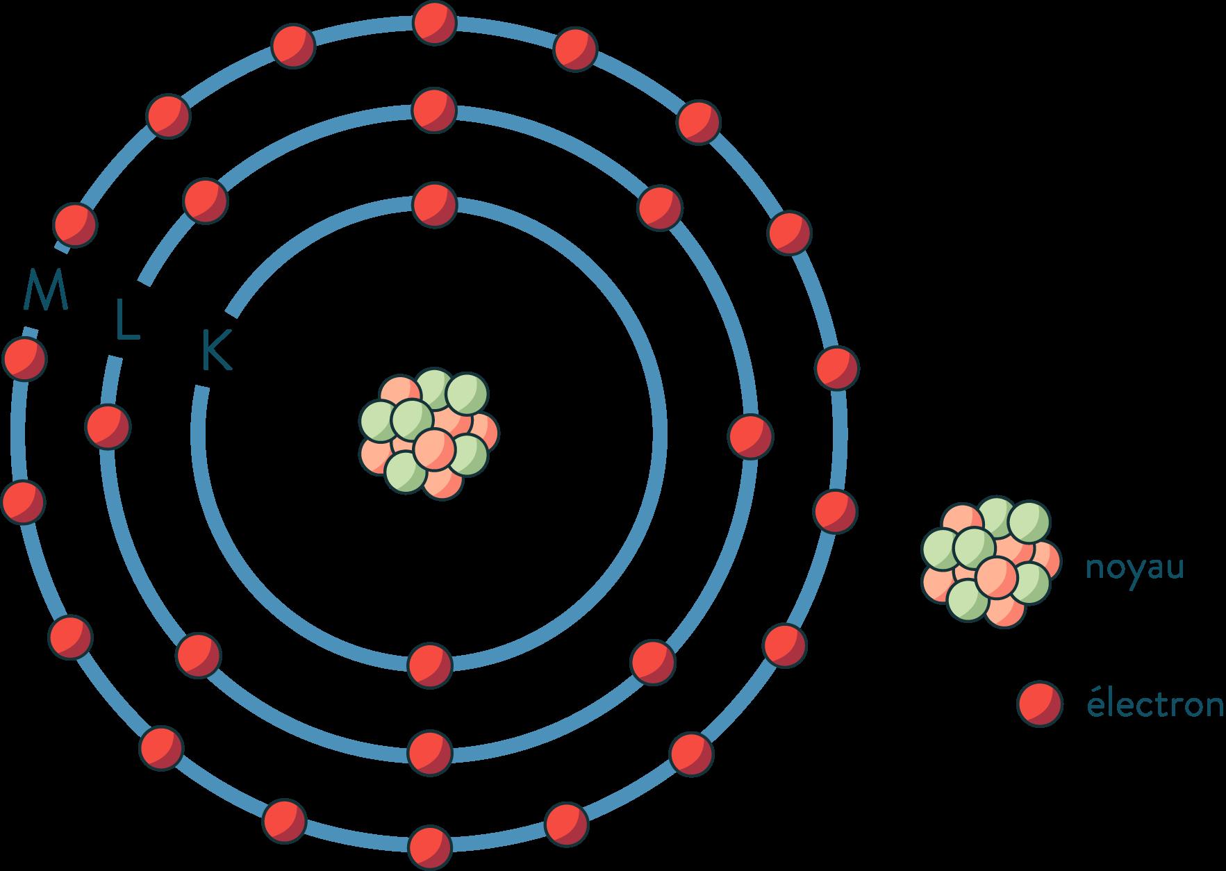 Les couches électroniques de l'atome physique-chimie seconde