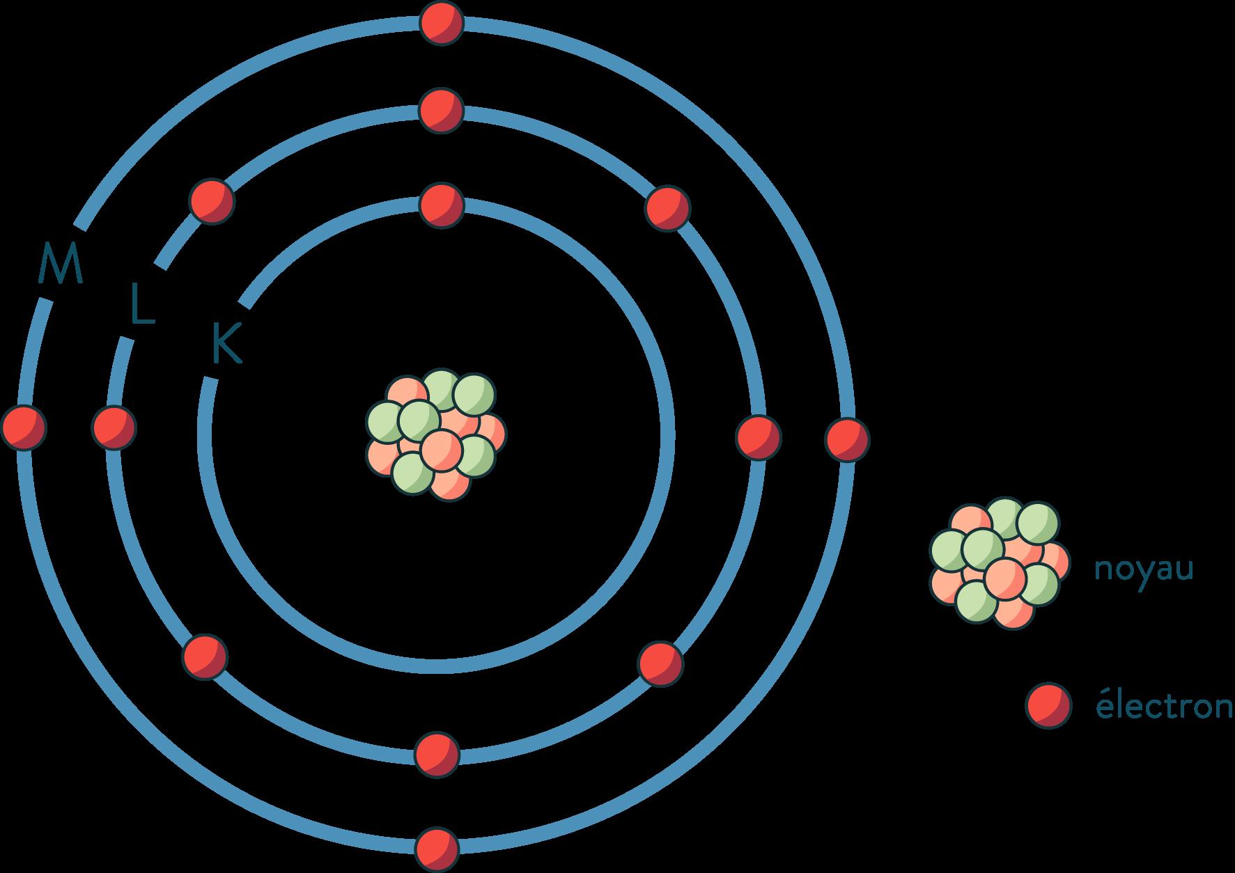 Les couches électroniques du silicium physique-chimie seconde